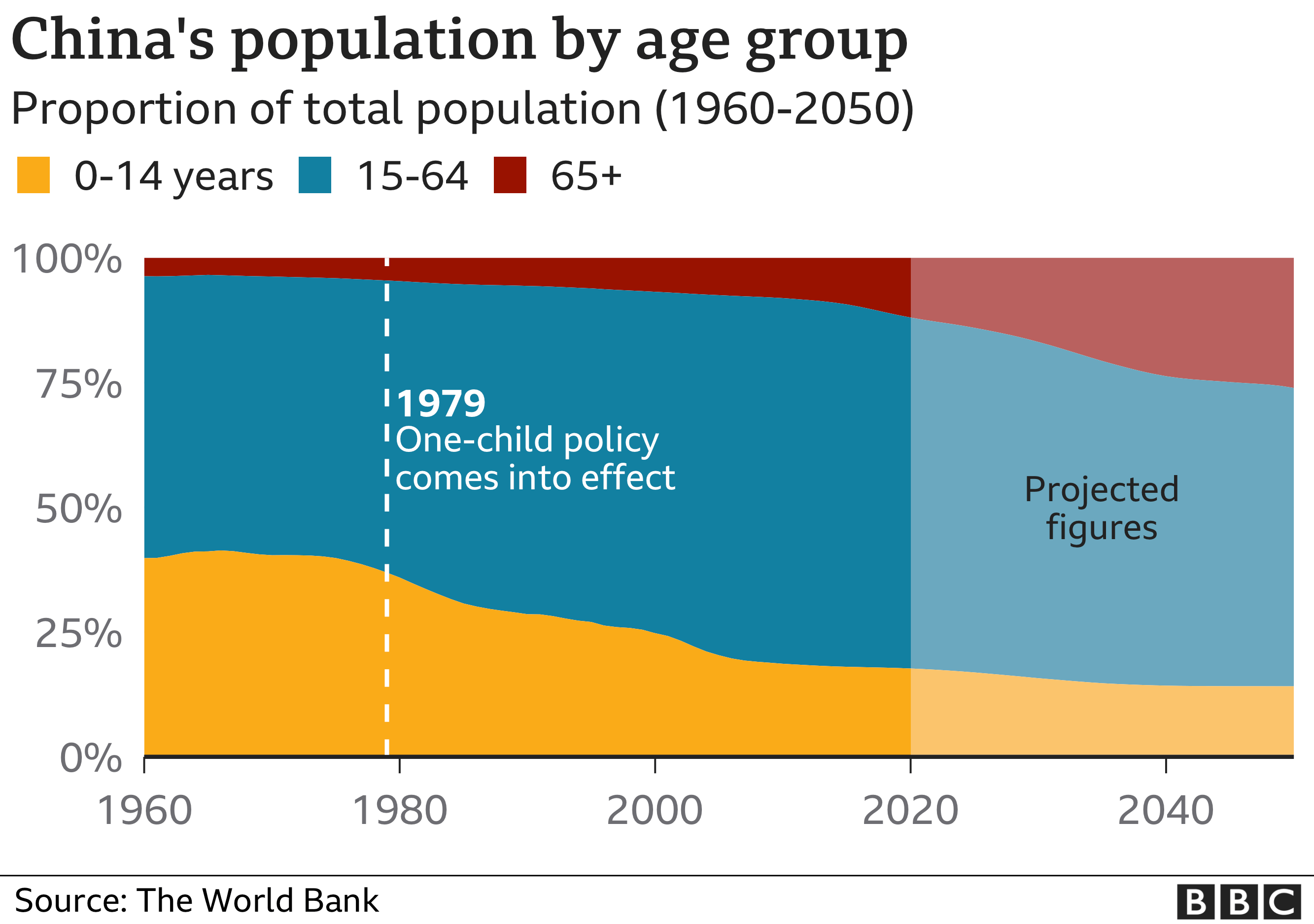 graph showing China's population by age group