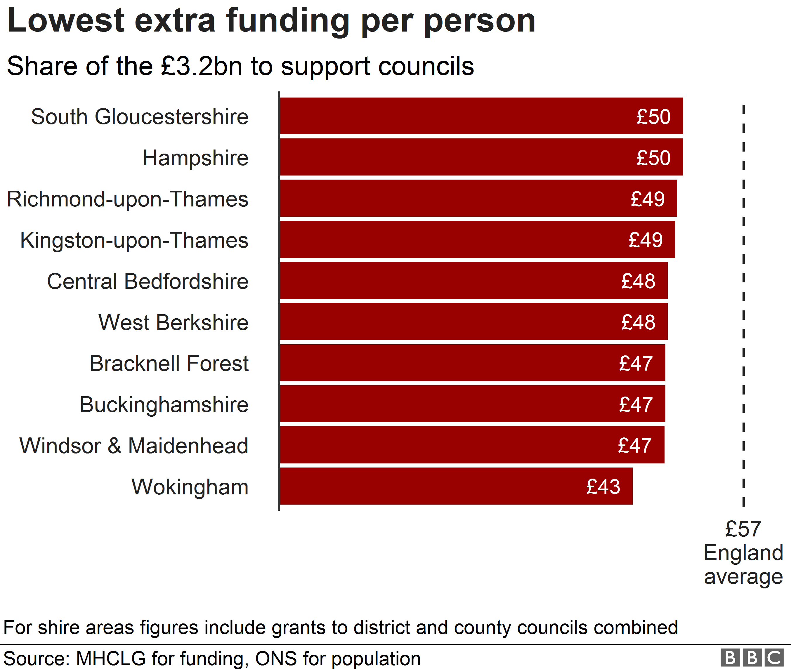 Chart showing lowest rates of funding per person