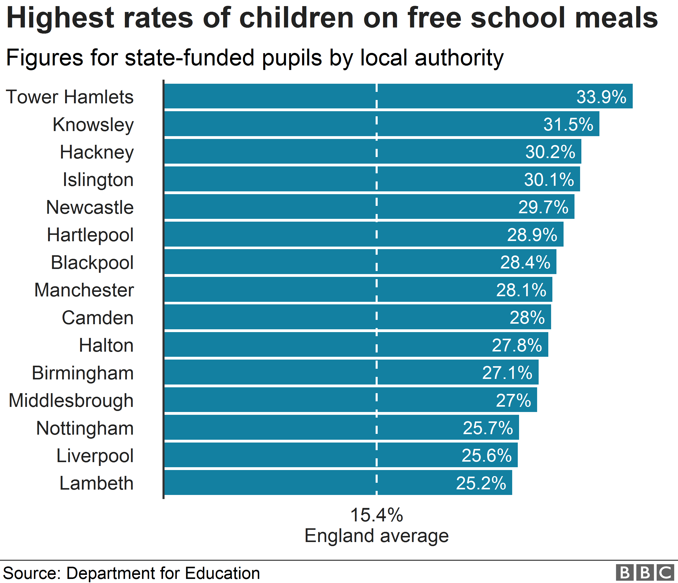 Chart showing areas with the greatest reliance on free school meals in England