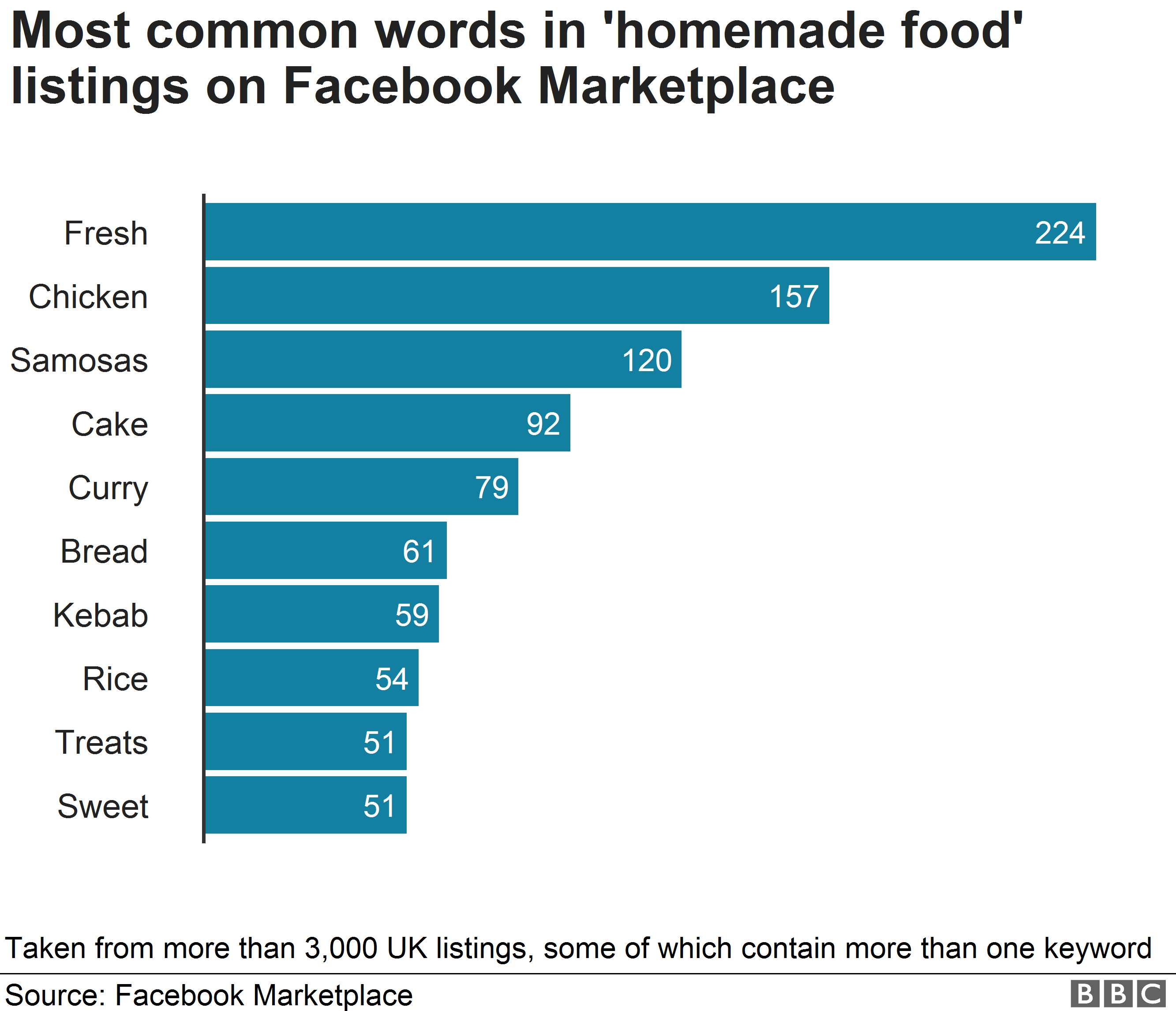 Chart showing the most common types of homemade food advertised on Facebook
