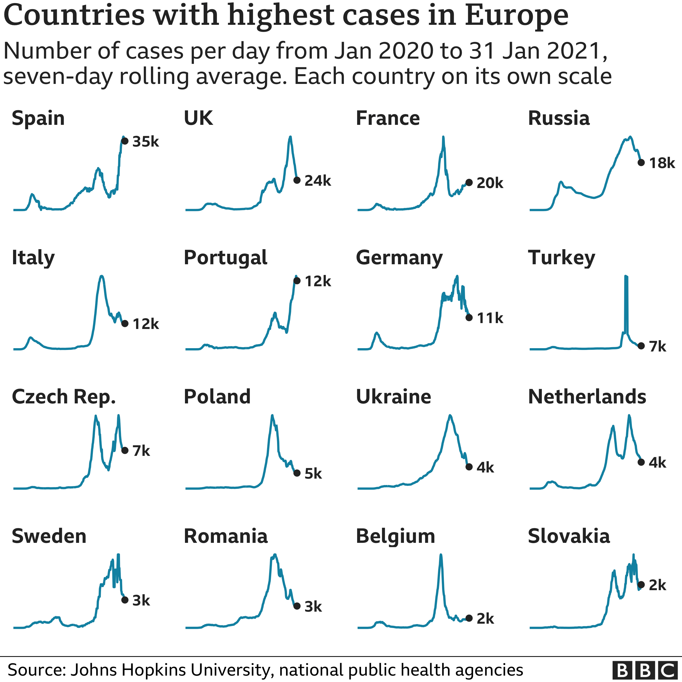 Chart showing the countries in Europe with the highest average number of cases in the last week. Updated 1 Feb.