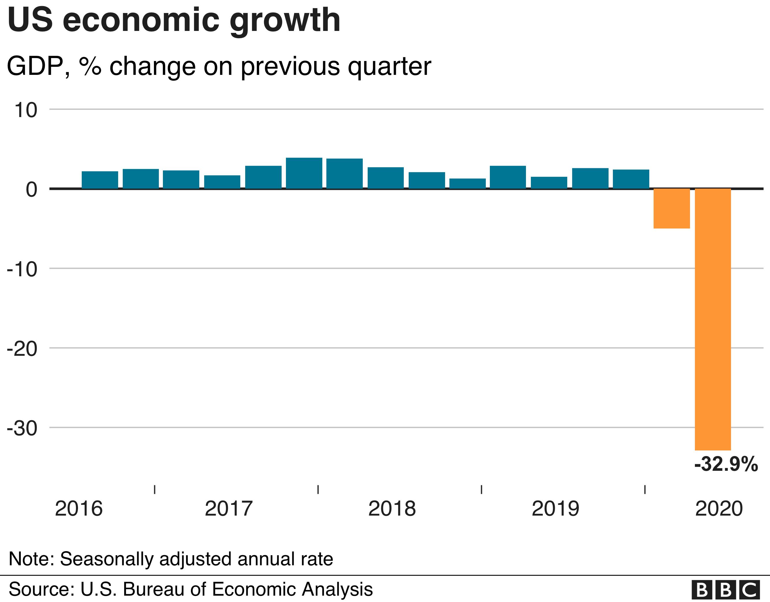 US economic growth graph