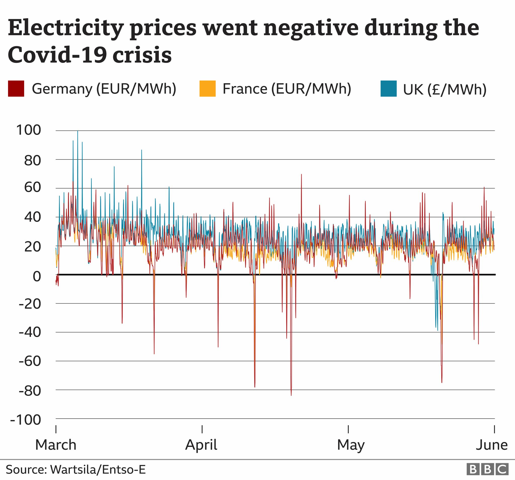 Negative electricity prices