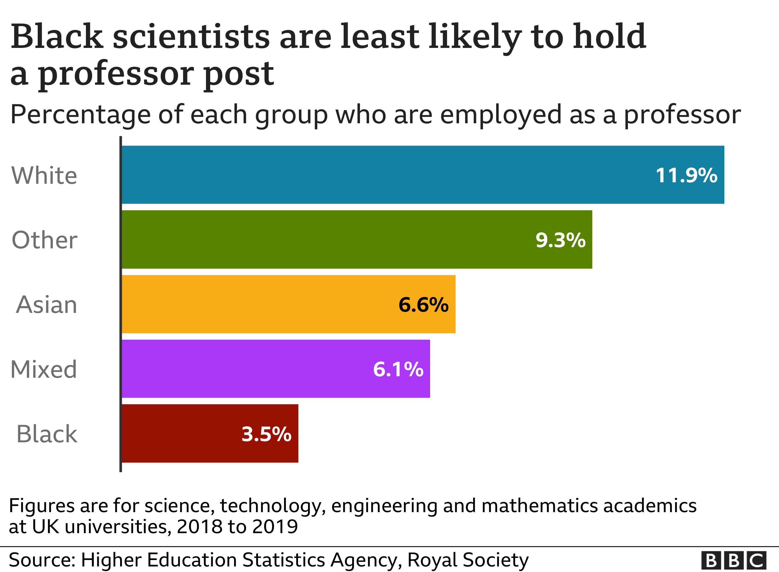 Black scientists least likley to be professors.