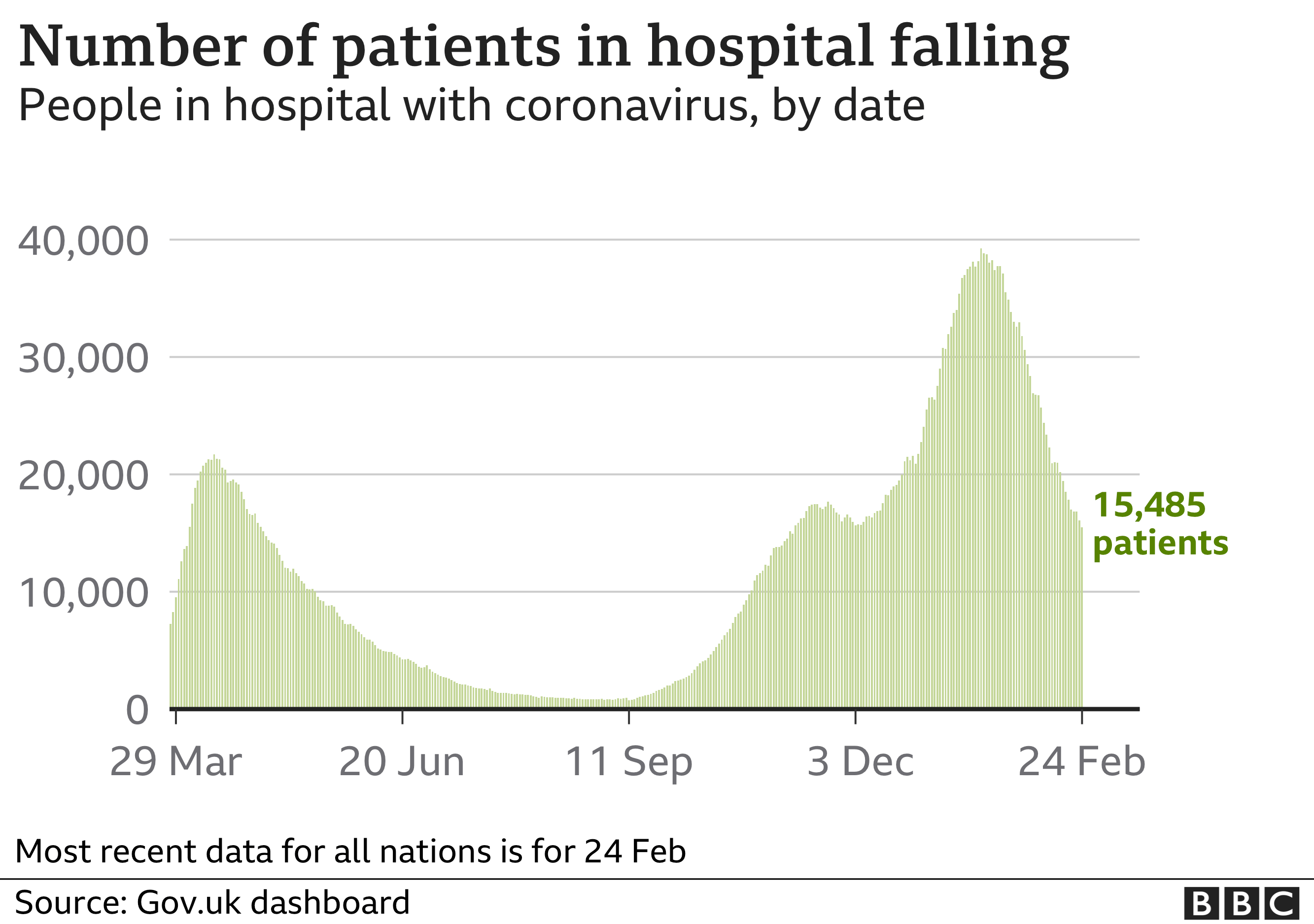 Chart showing the number of people in hospital is falling. Updated 26 Feb.
