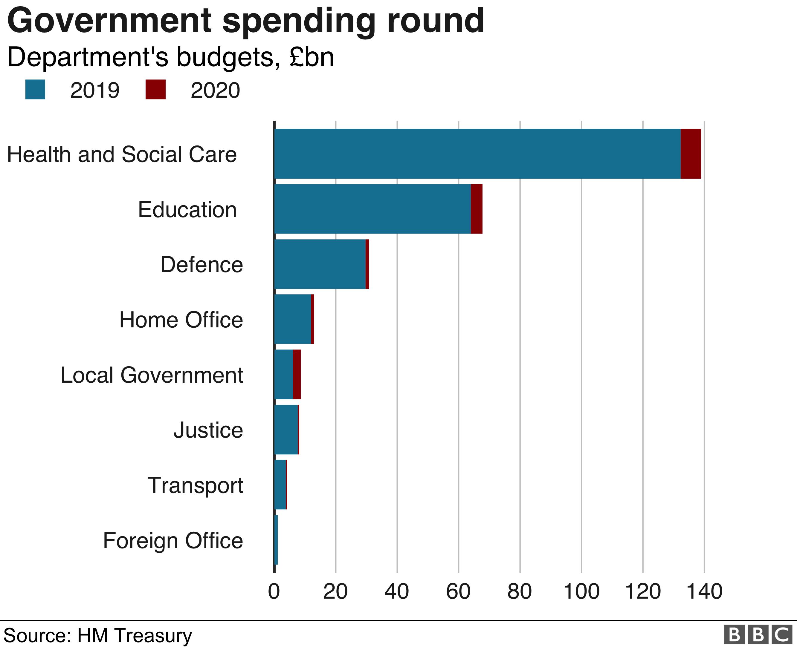 Department spending