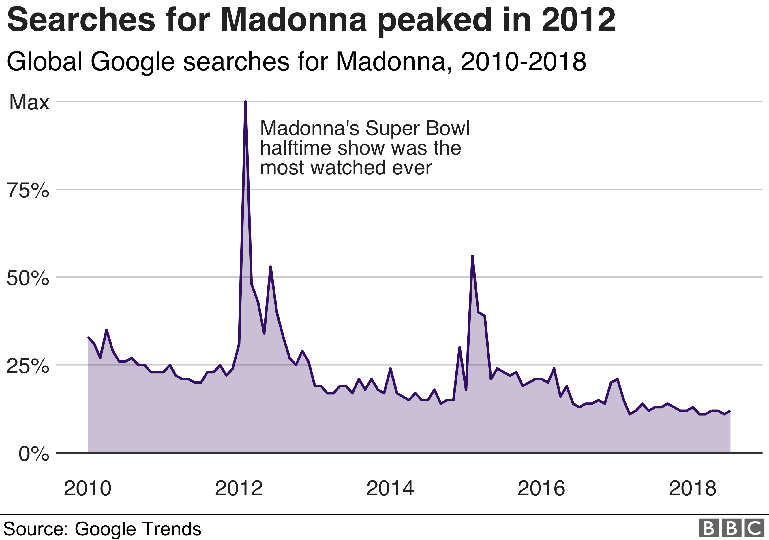 Chart: Google search interest in Madonna
