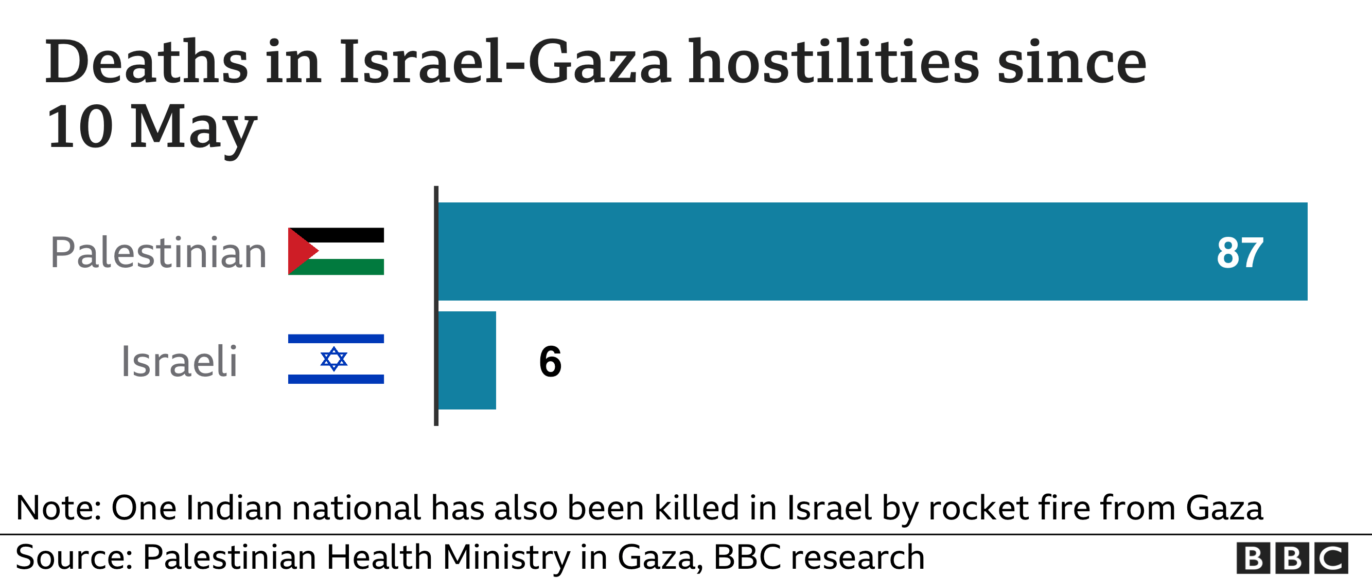 Image shows the death toll in the clashes