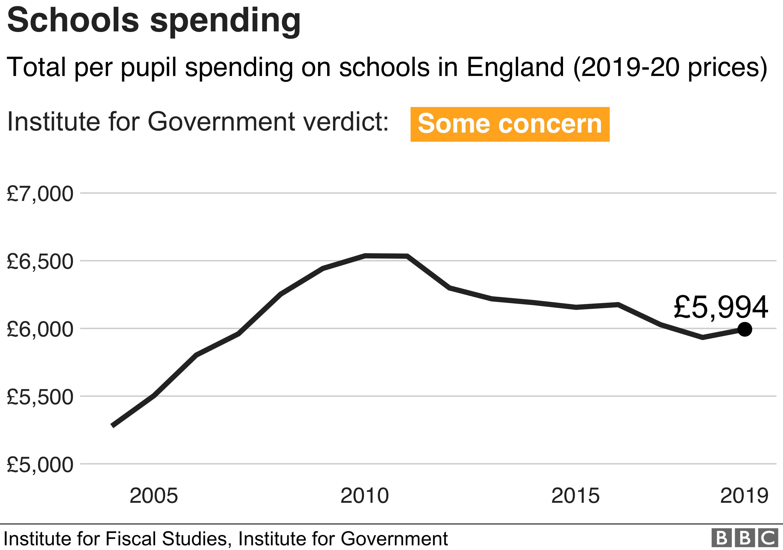 Schools spending