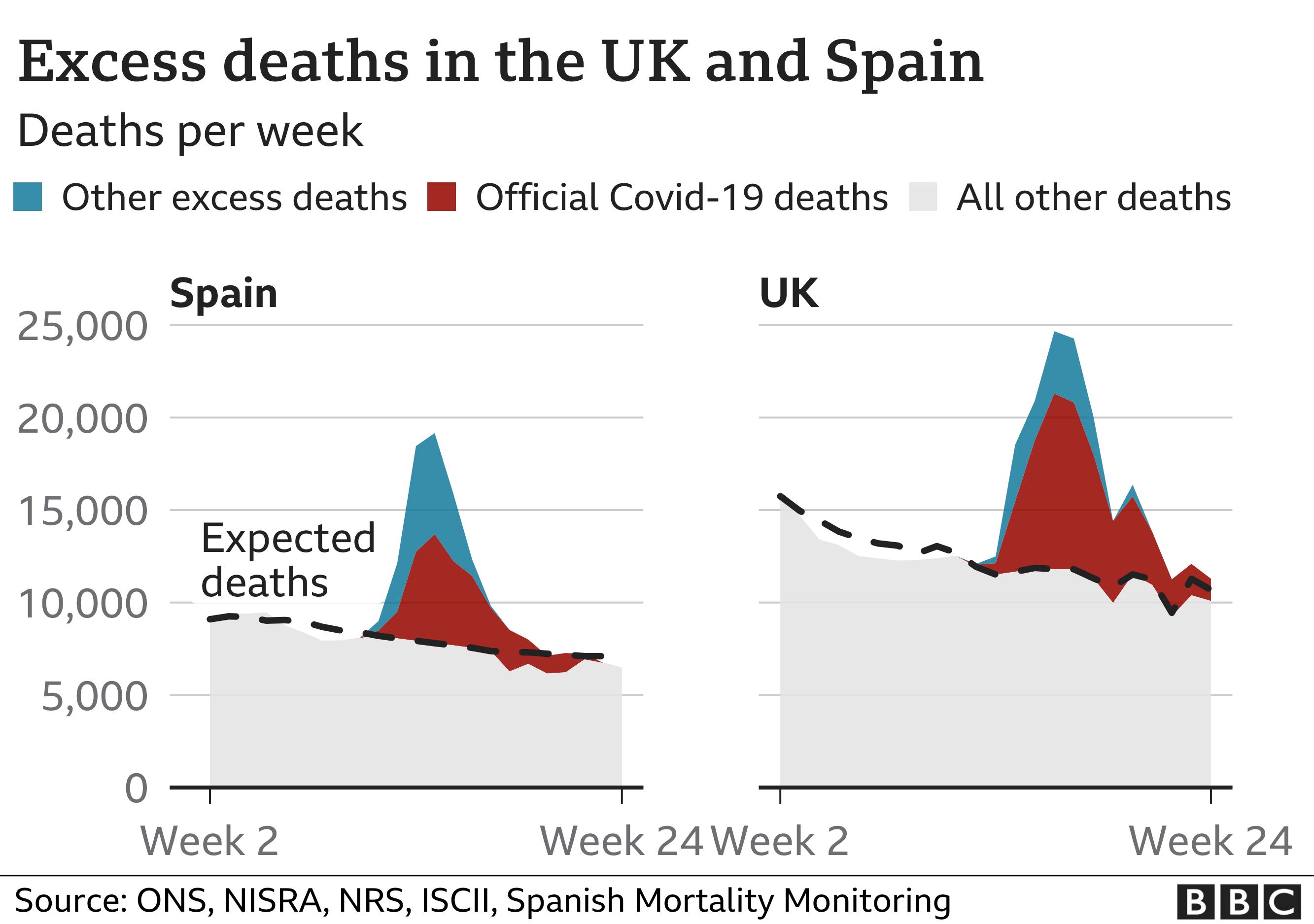 UK v Spain