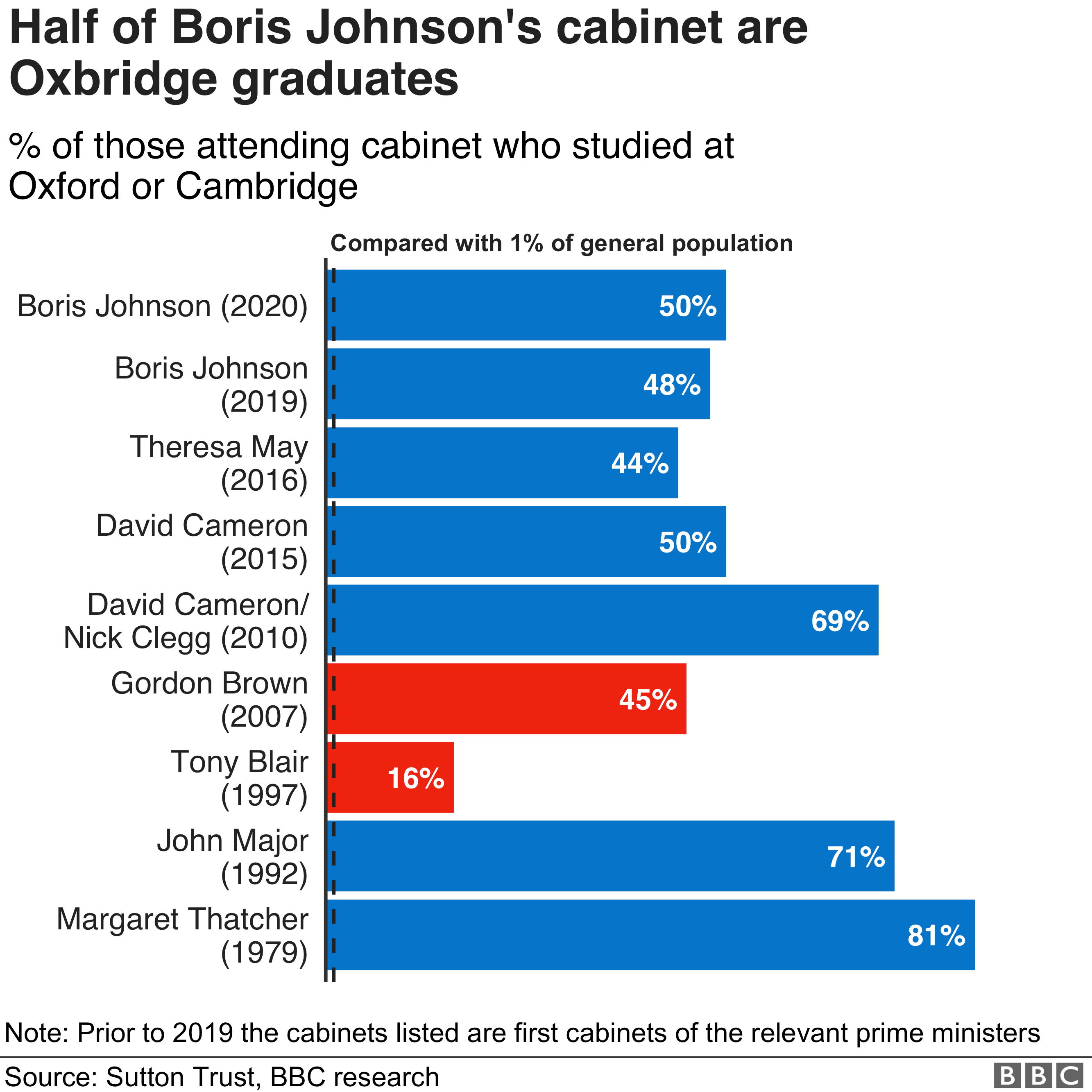 % of cabinet who went to Oxford or Cambridge