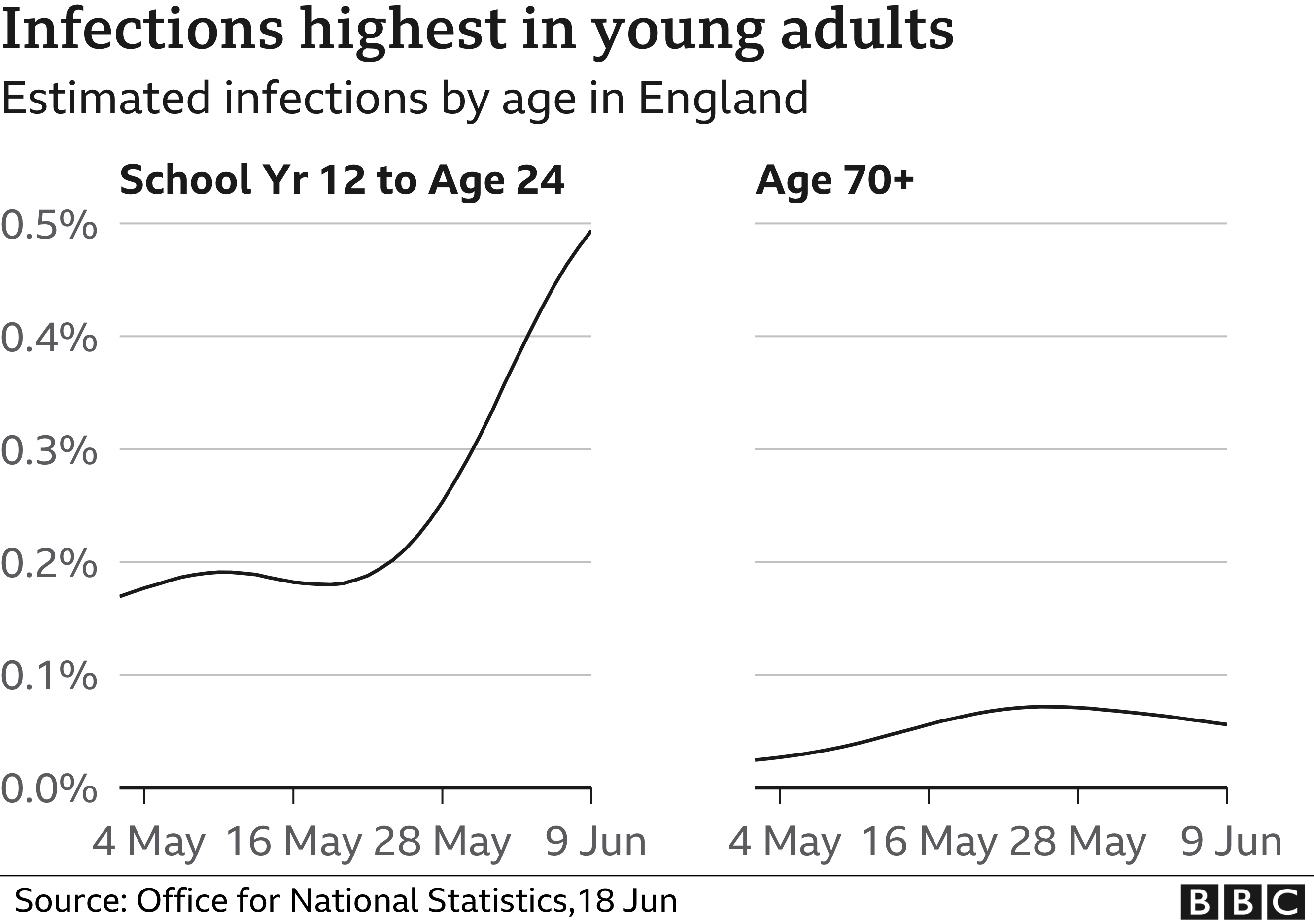 Graph of infections in young