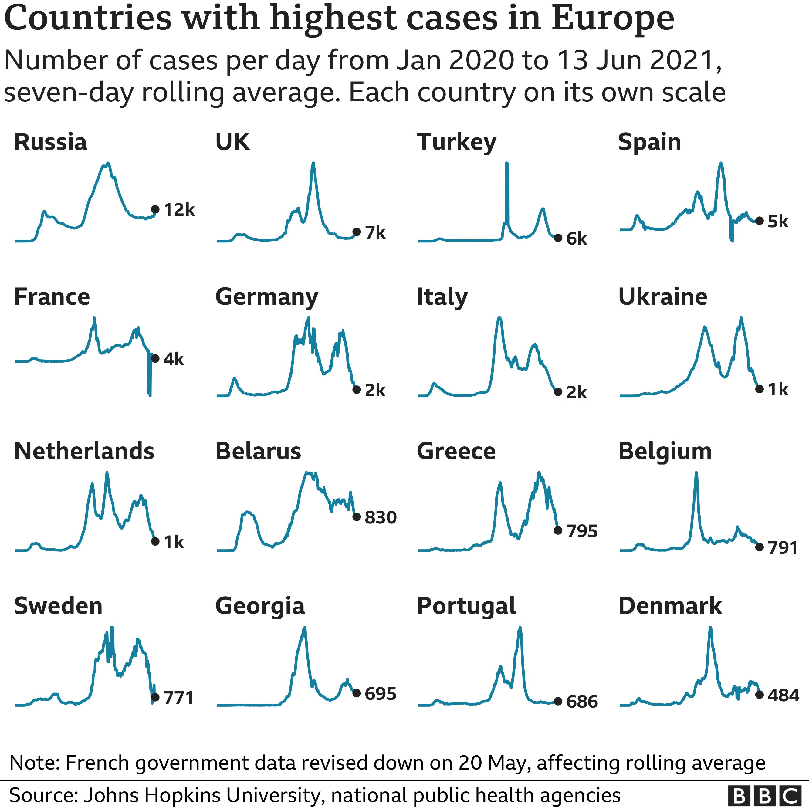Coronavirus case numbers in various European countries