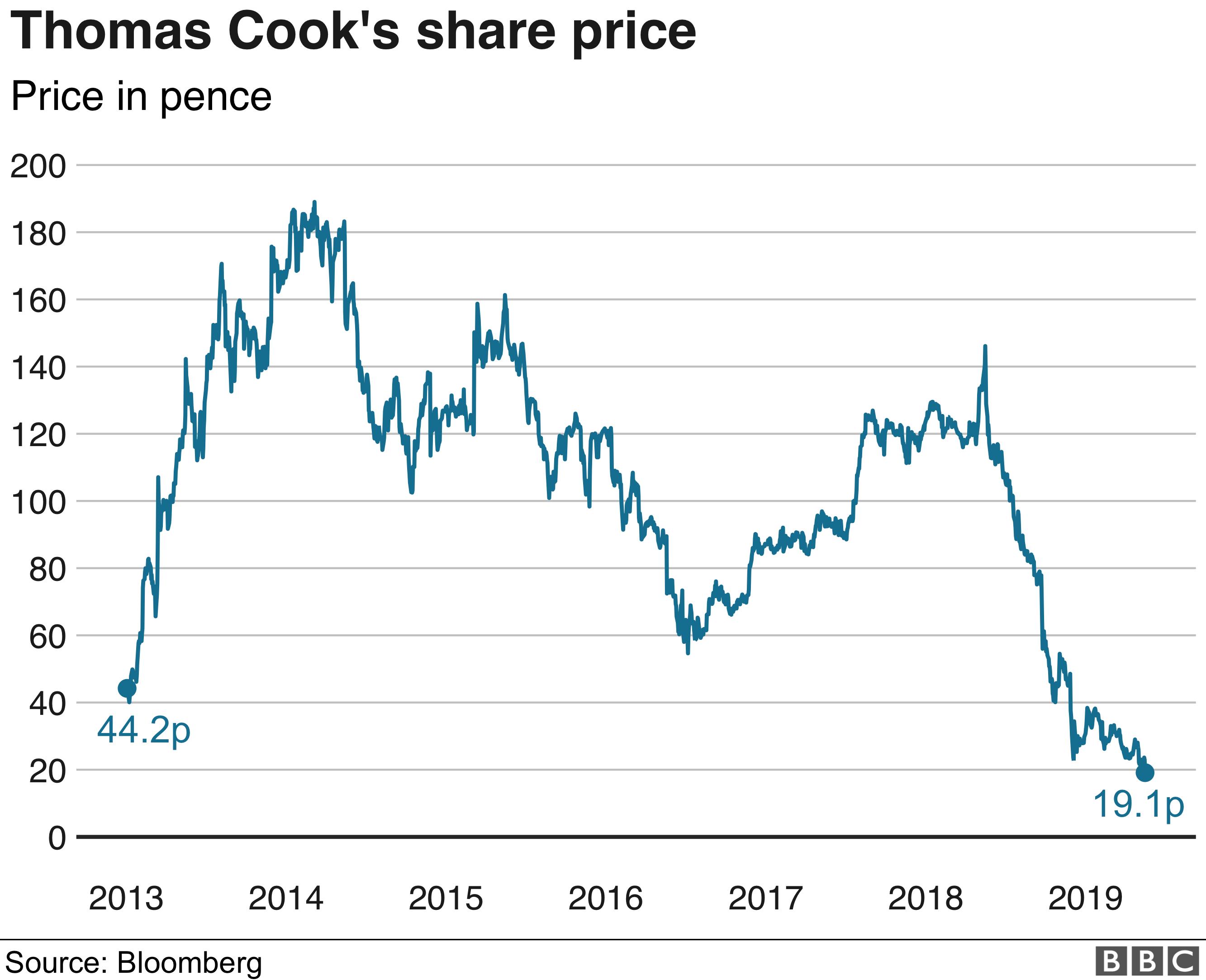 Thomas Cook shares