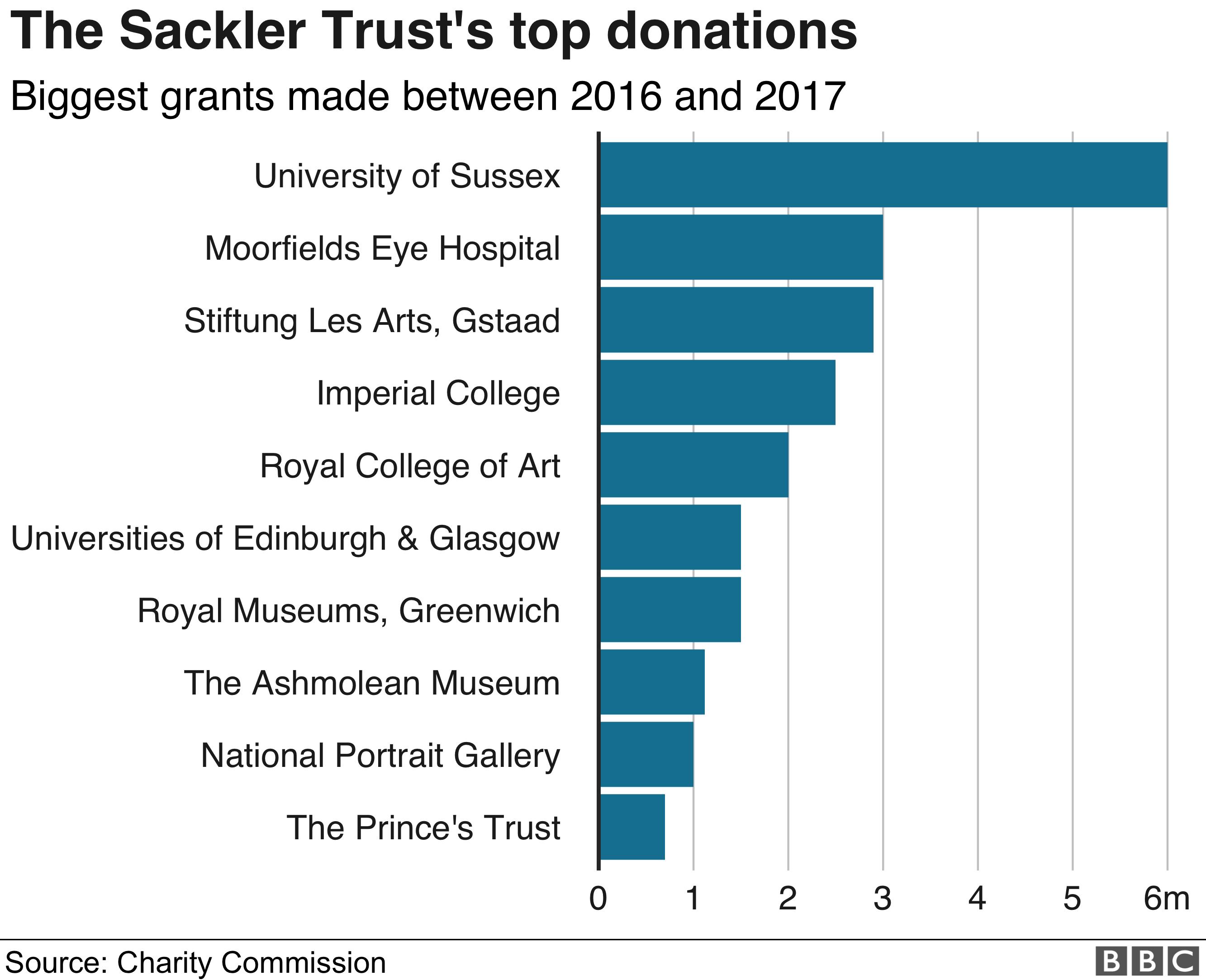 Sackler donations