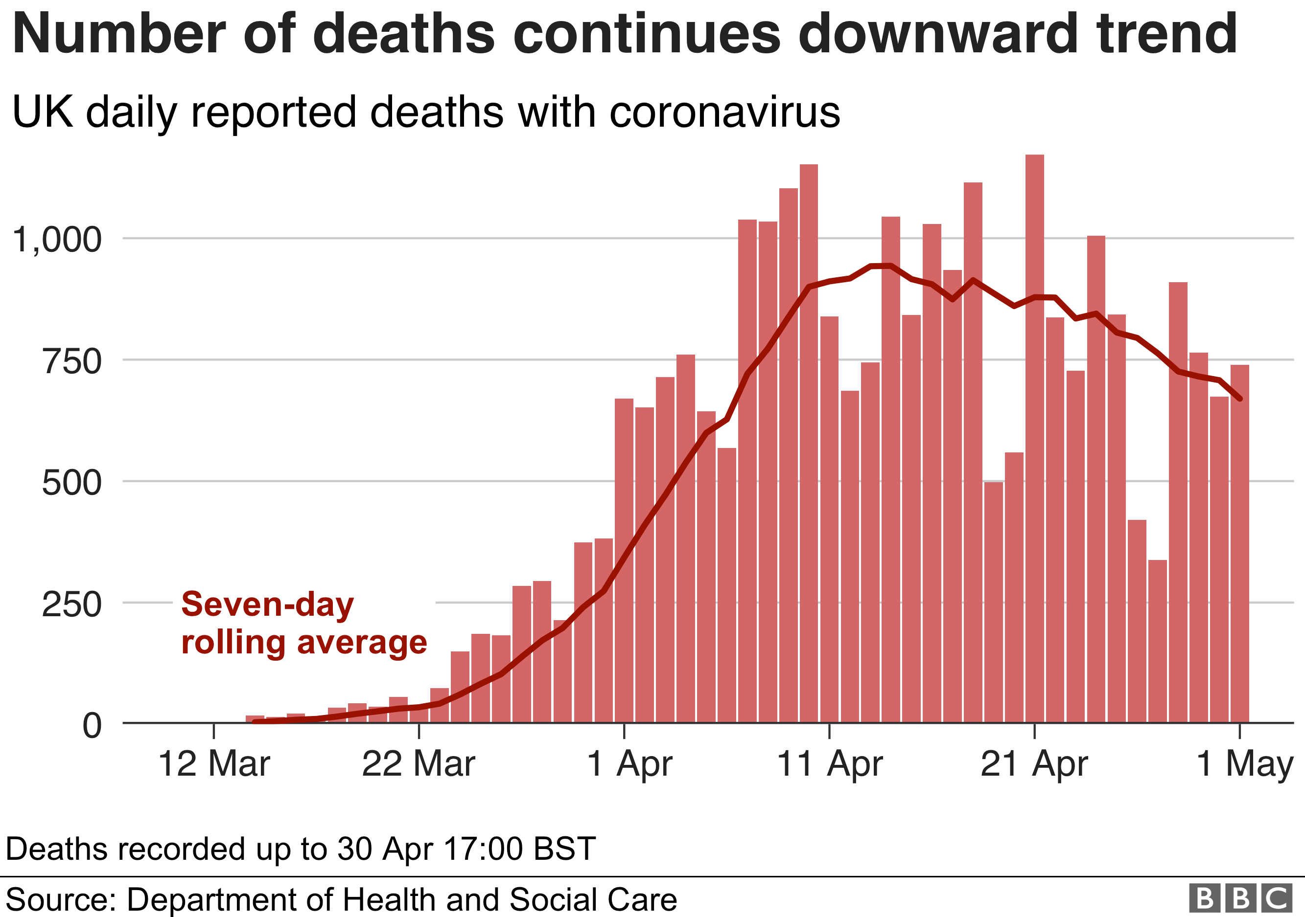 Chart showing that the number of deaths is continuing a downward trend, 1 May