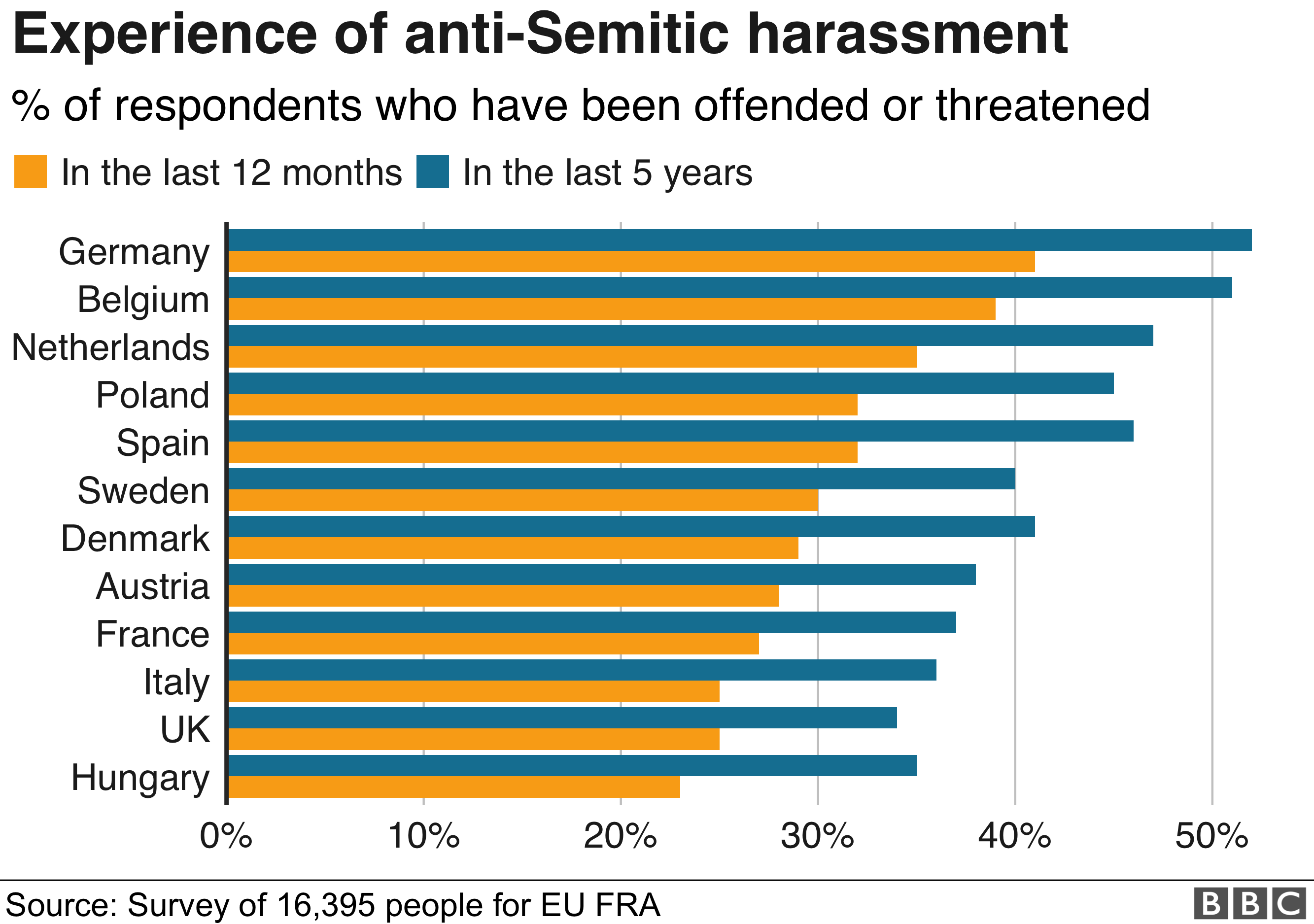 Experience of anti-Semitic harassment graphic