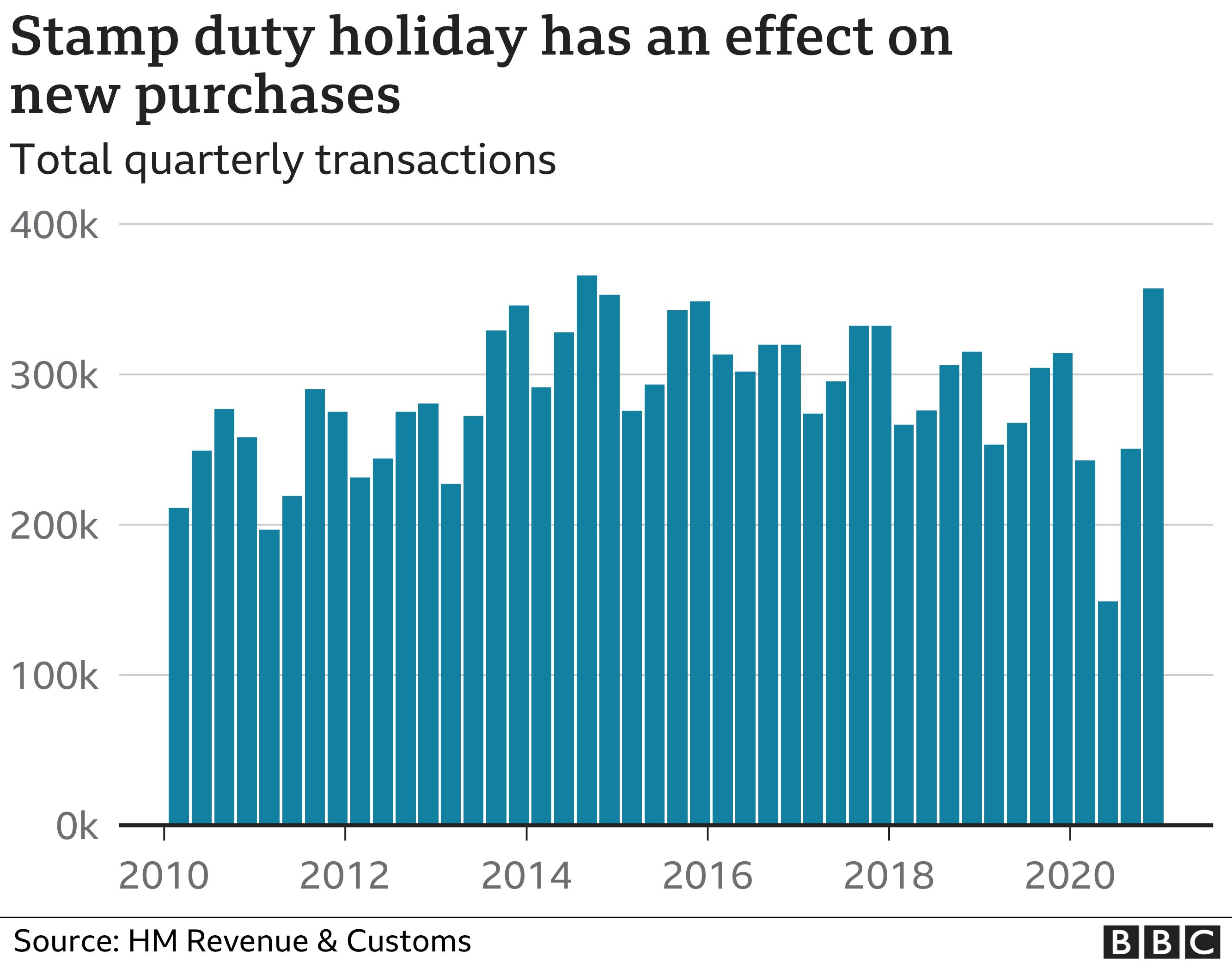 Housing transactions chart
