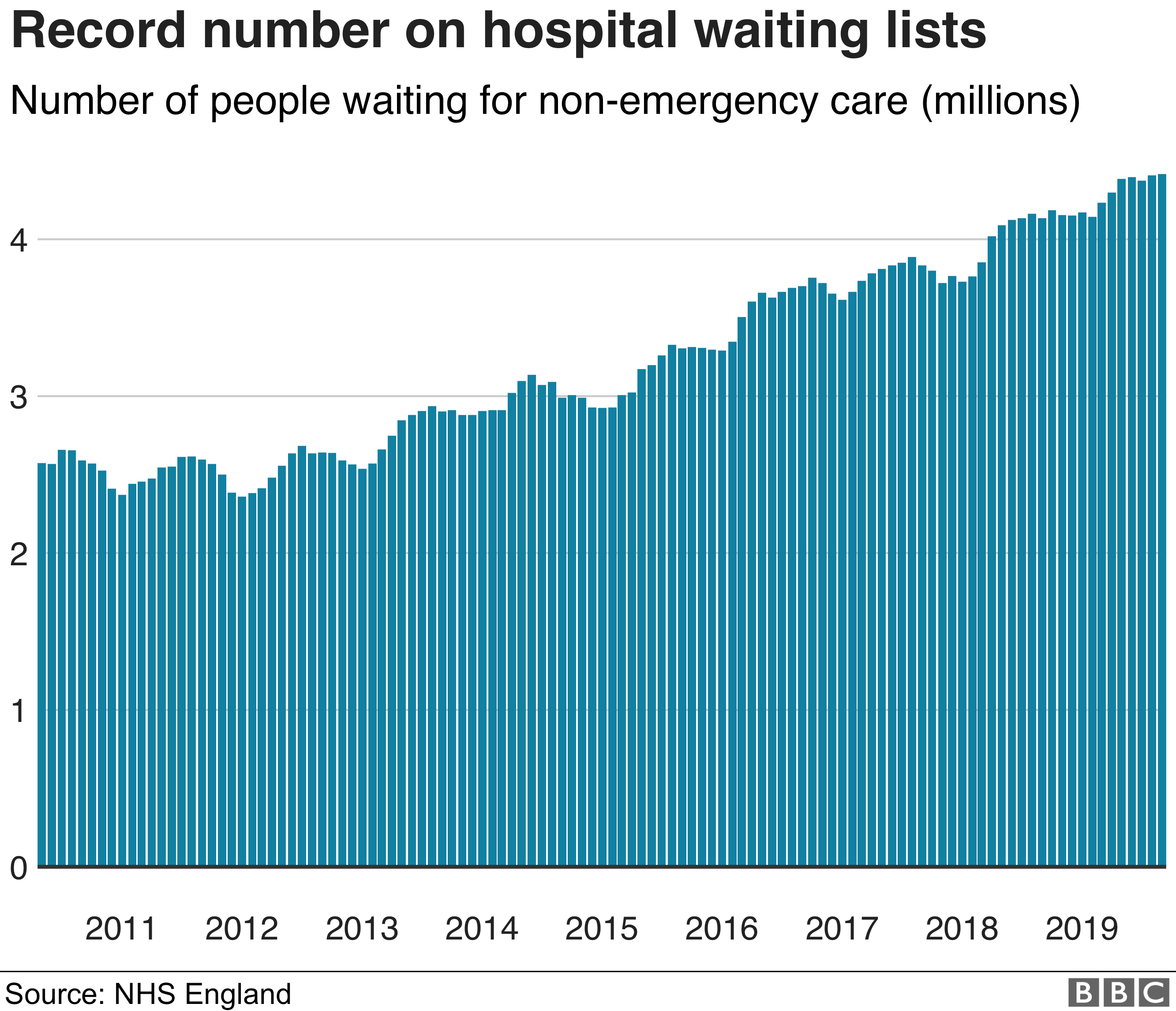 Chart showing record numbers of people on waiting lists