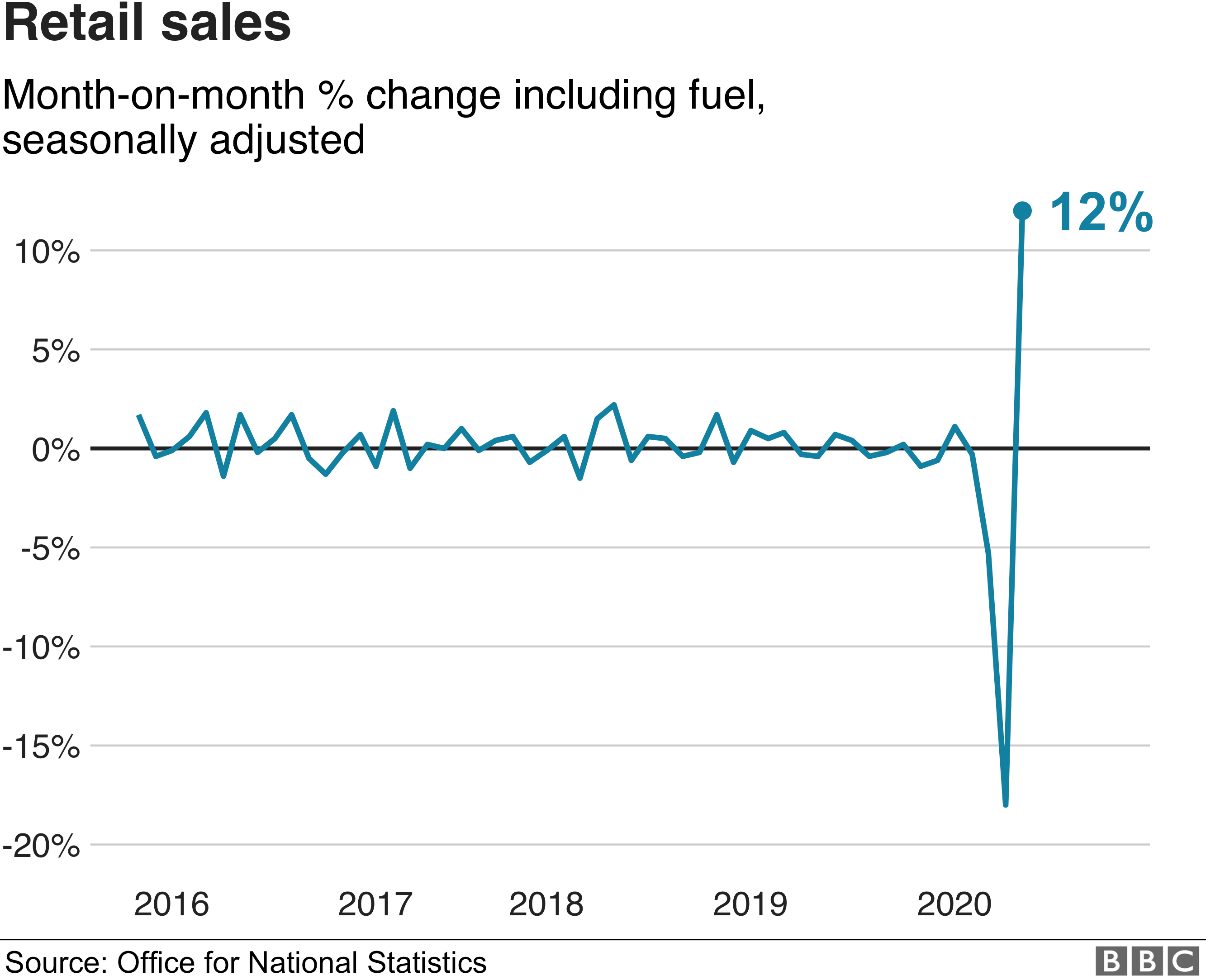 Retail sales - month-on-month