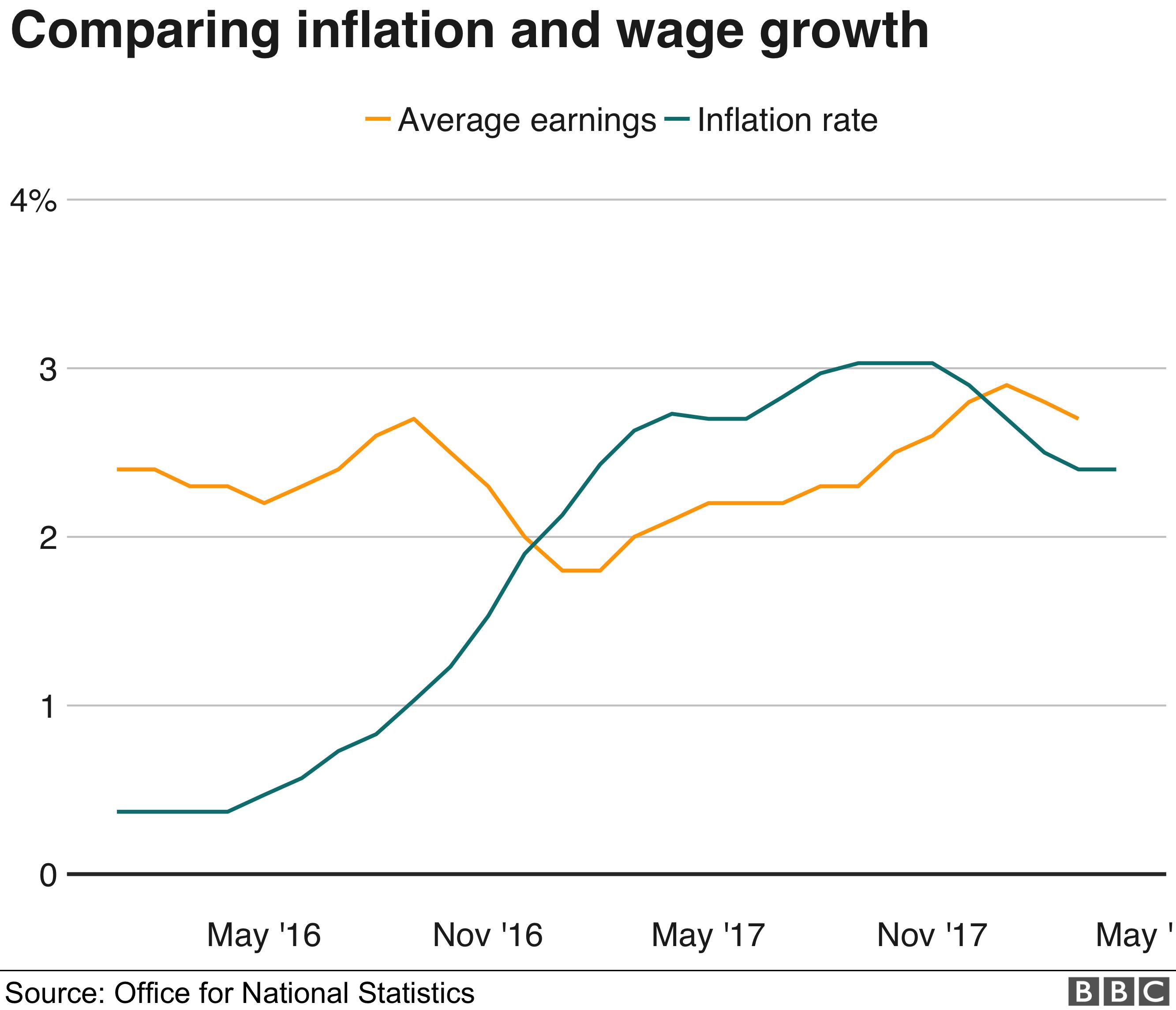Inflation v earnings