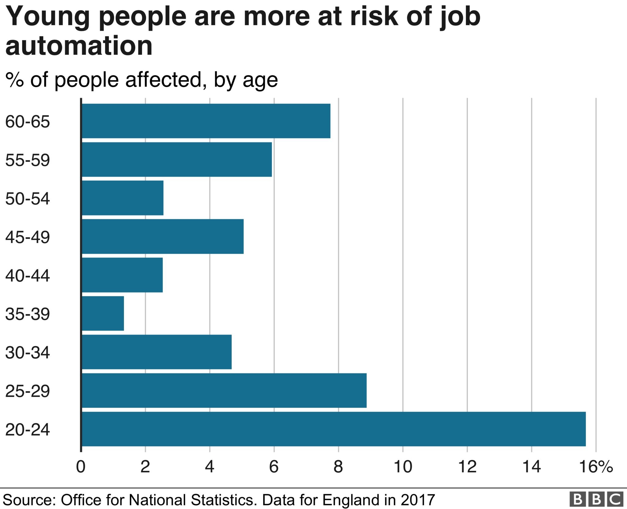 Chart on automation of jobs by age