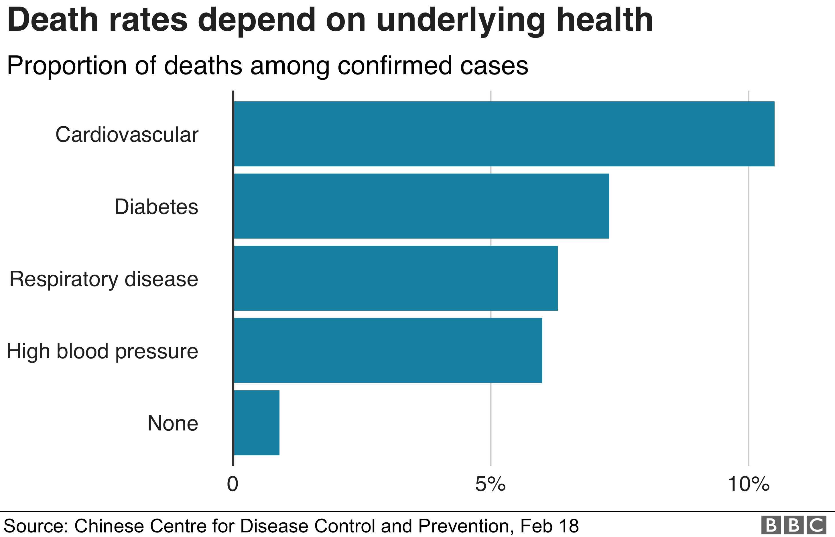 Death rates among people with different underlying health conditions