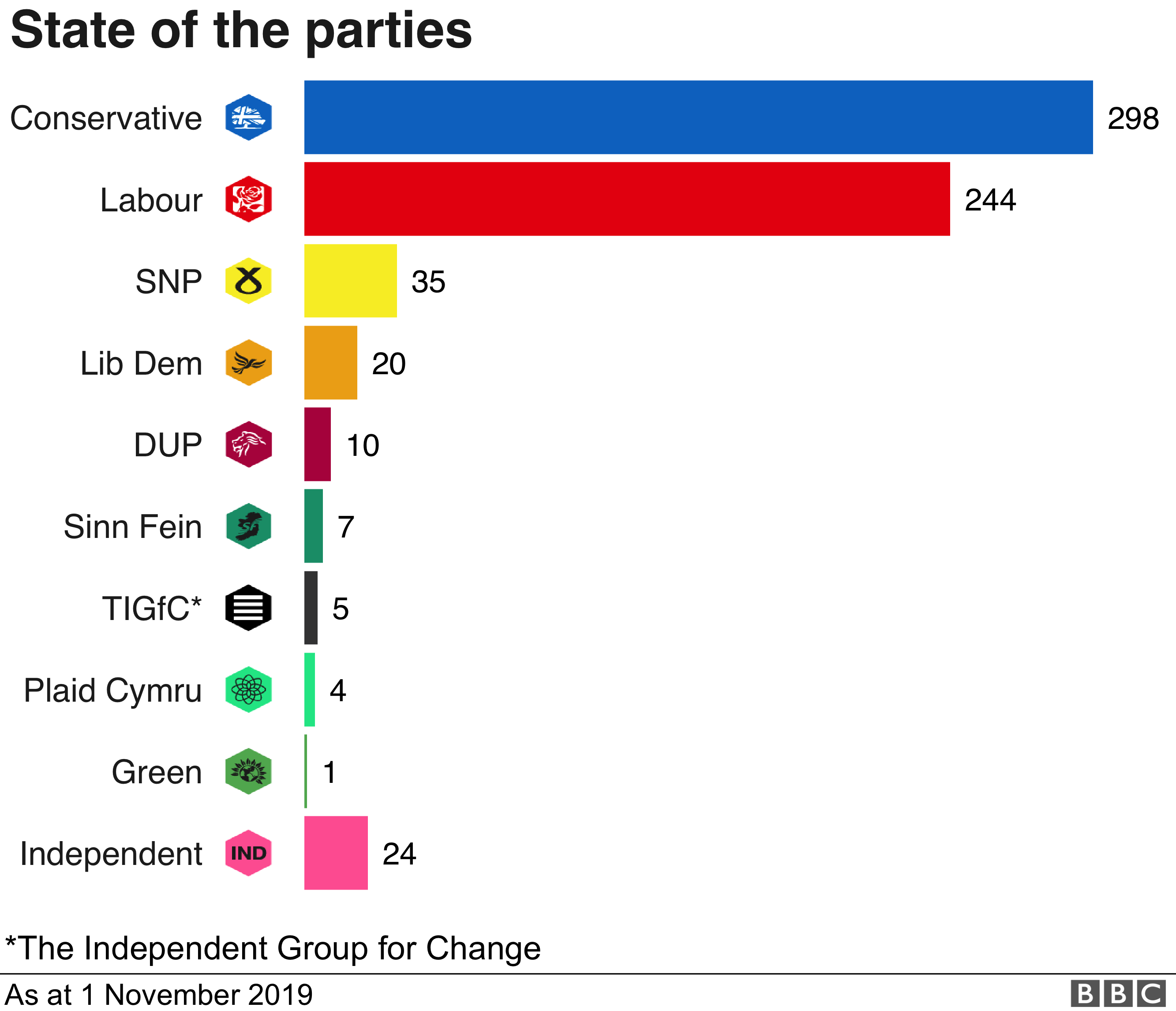 Chart showing the state of the parties in Parliament