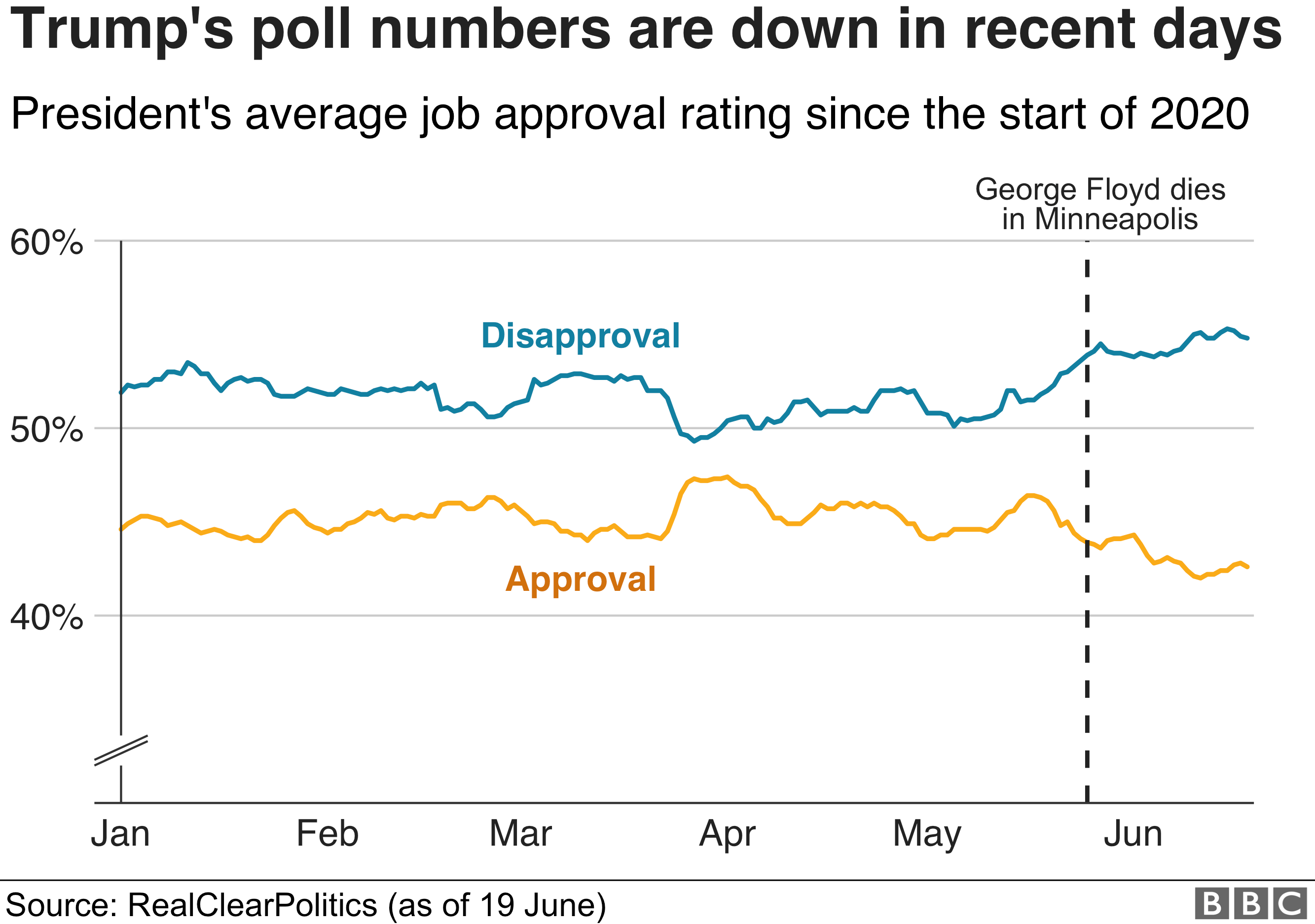 Chart showing Donald Trump's job approval rating since the beginning of 2020
