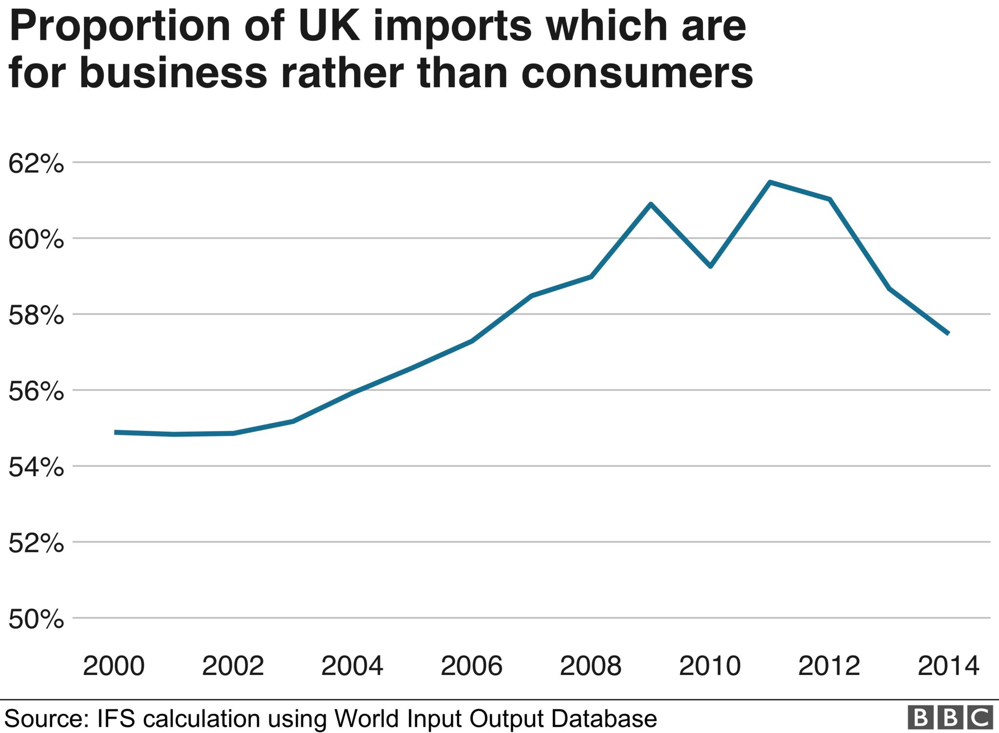 Proportion of UK imports for business