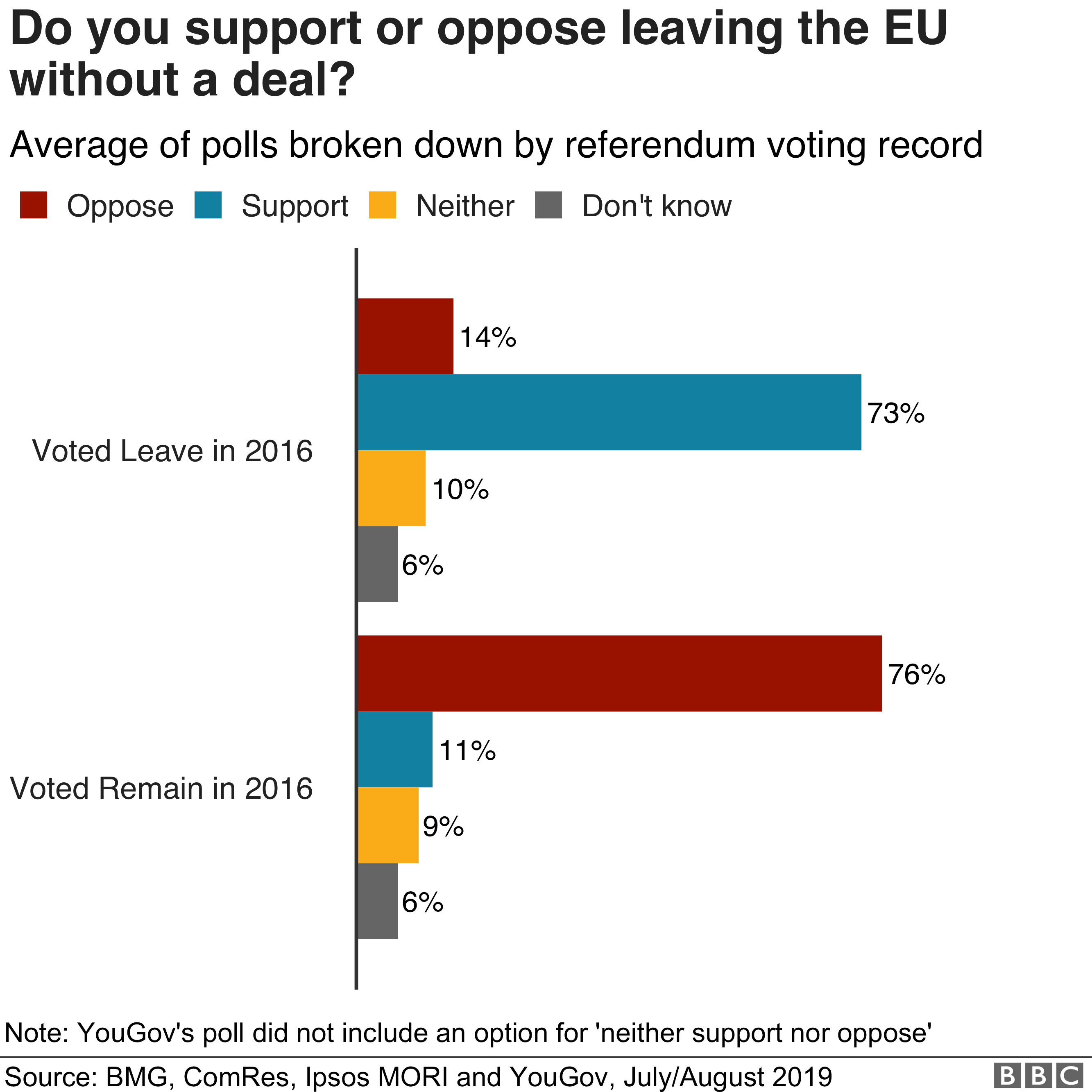 Chart showing support and opposition to no-deal Brexit
