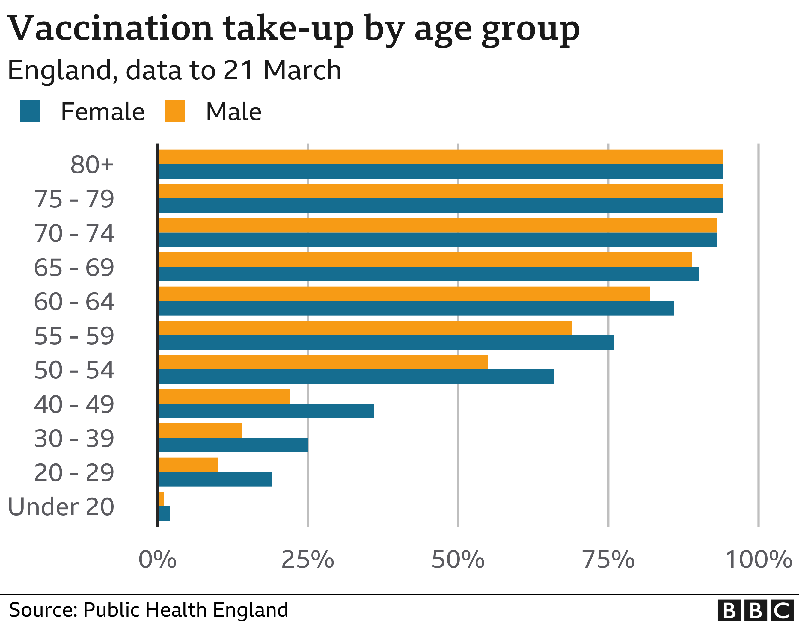 Vaccine uptake by age