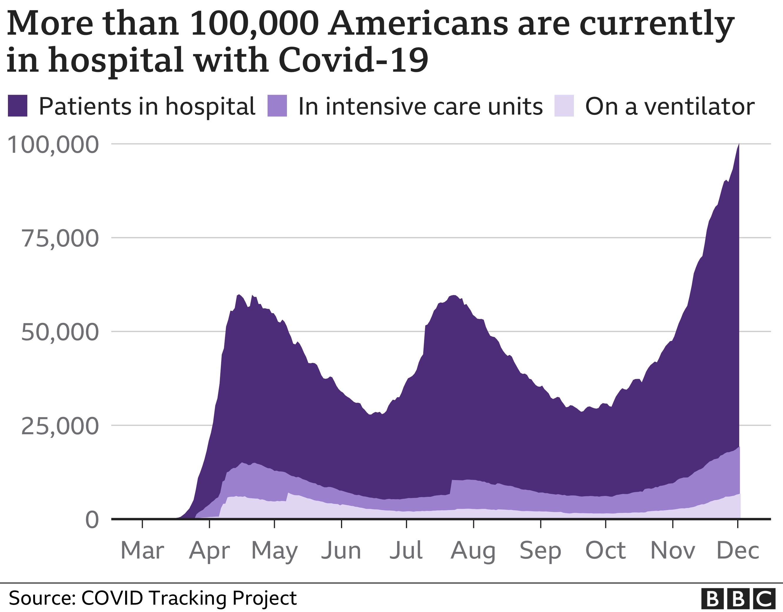 Chart of coronavirus hospitalisations in the USA