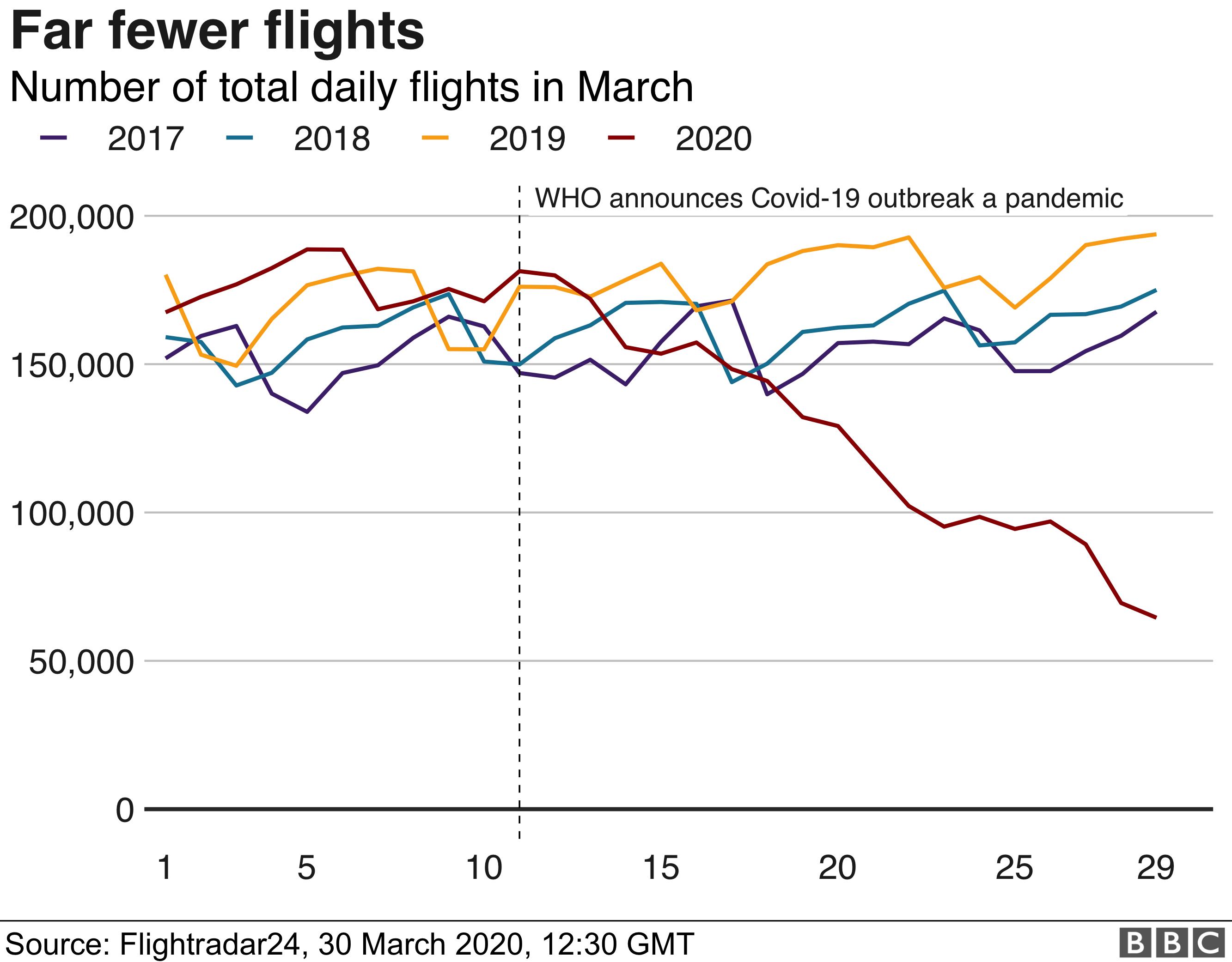 Daily flight chart