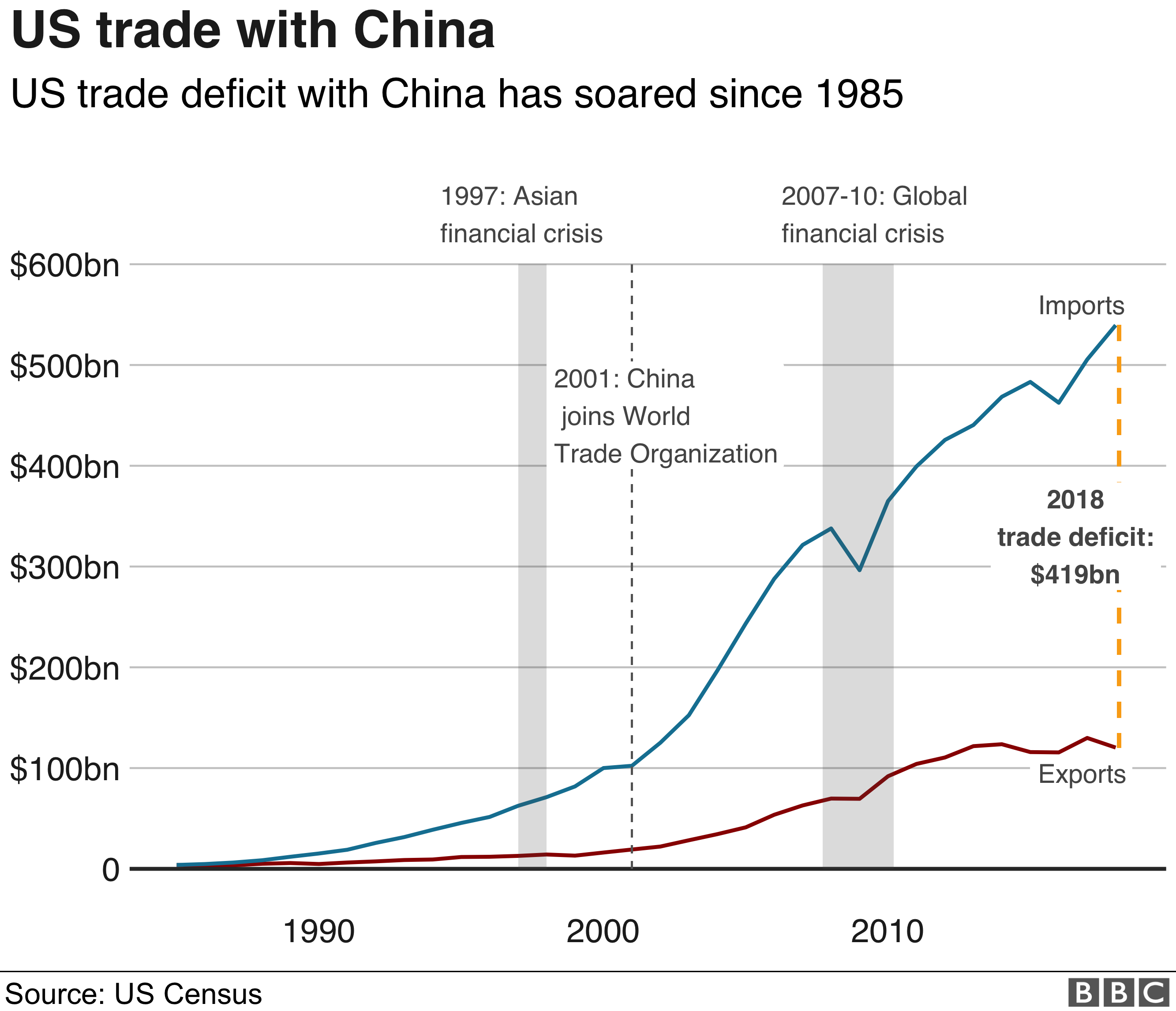 US trade deficit with China graph