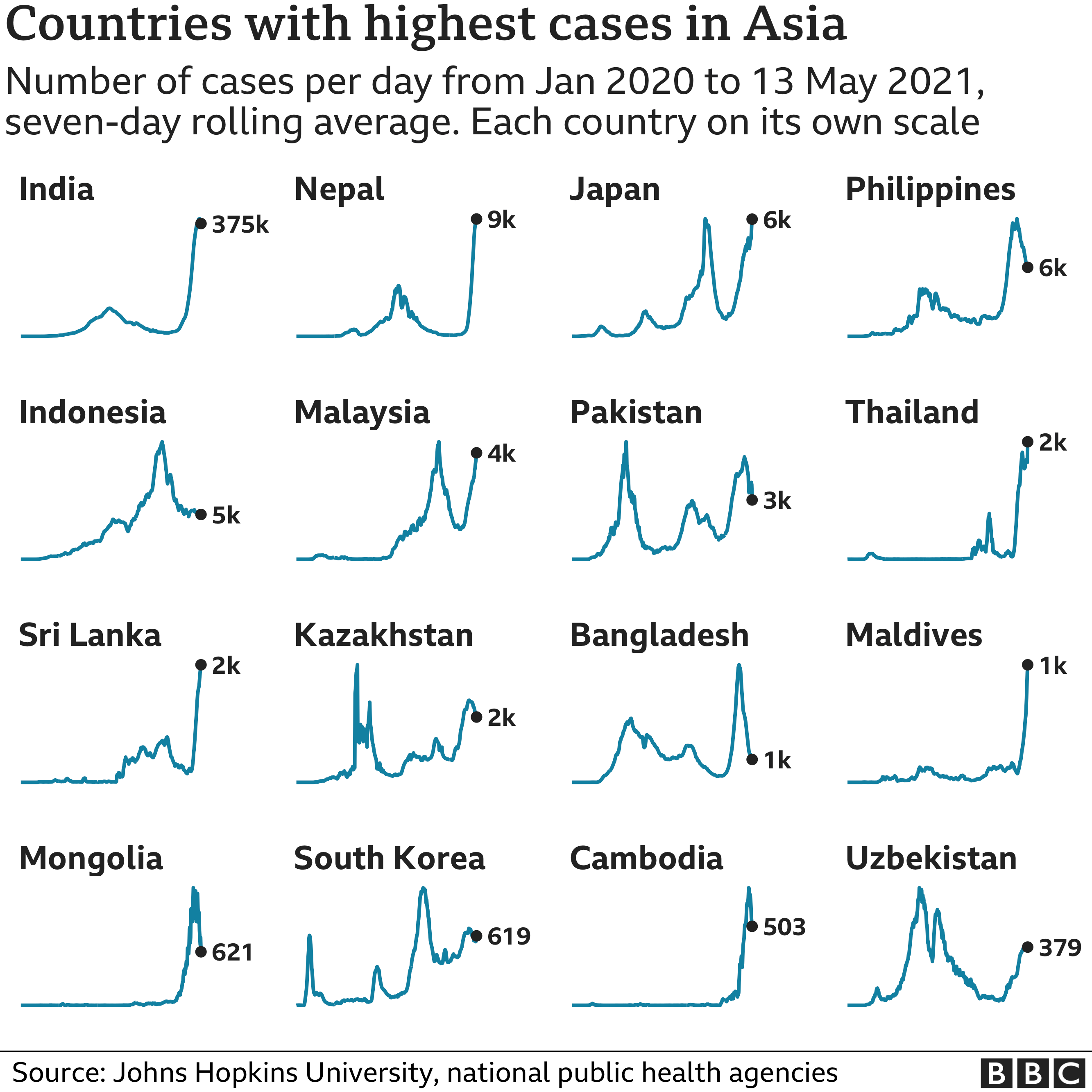 Chart showing the countries in Asia with the highest average number of cases in the last week