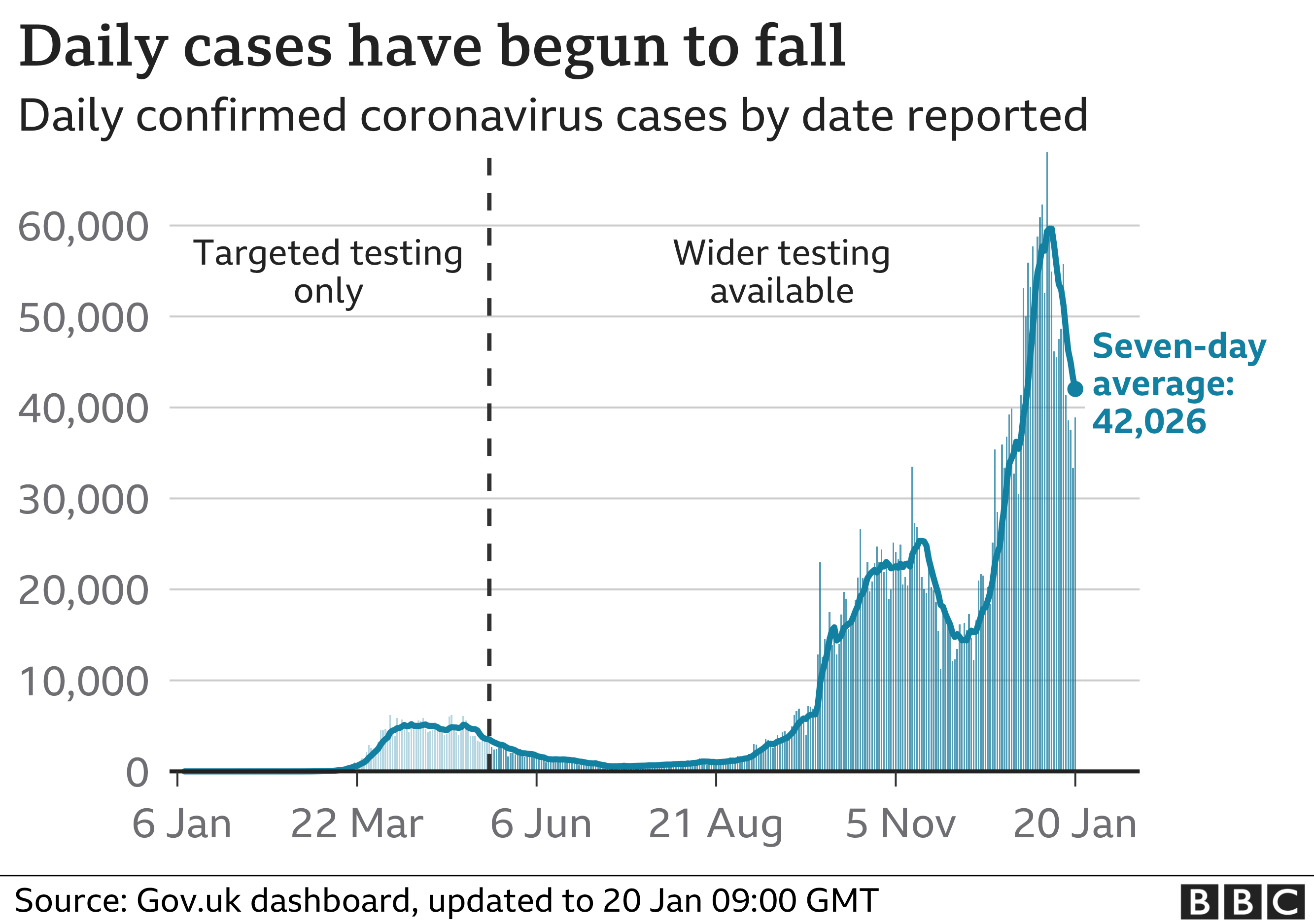 Chart shows daily confirmed cases have begun falling