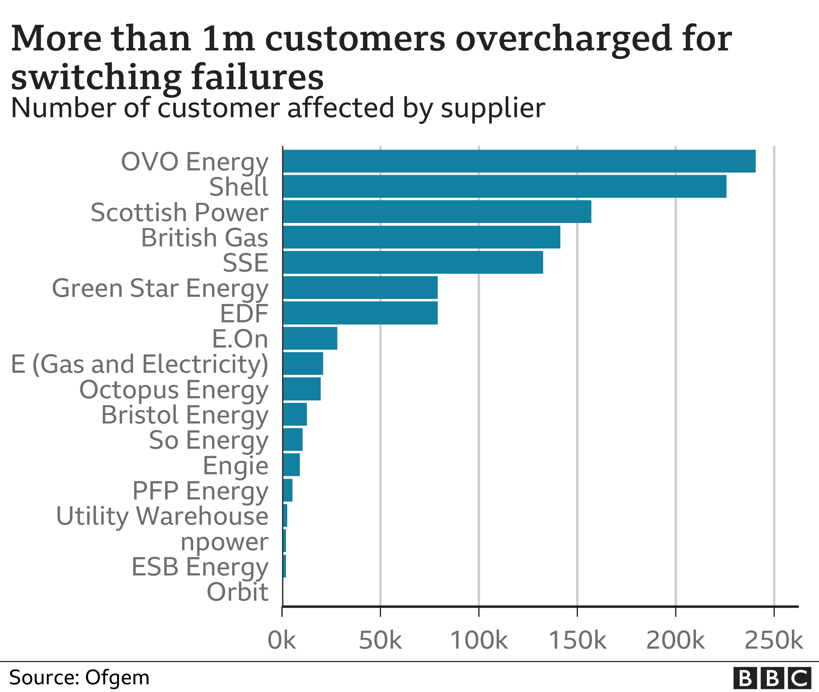 Charts showing number of customers overcharged for switching failures
