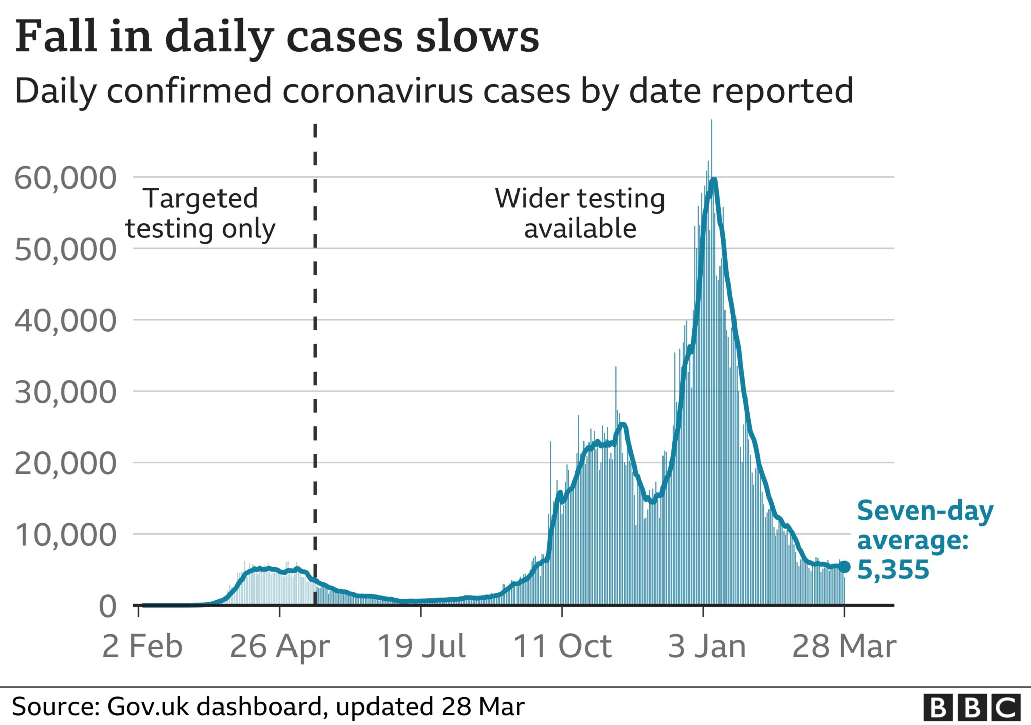 Graph showing daily Covid cases in the UK