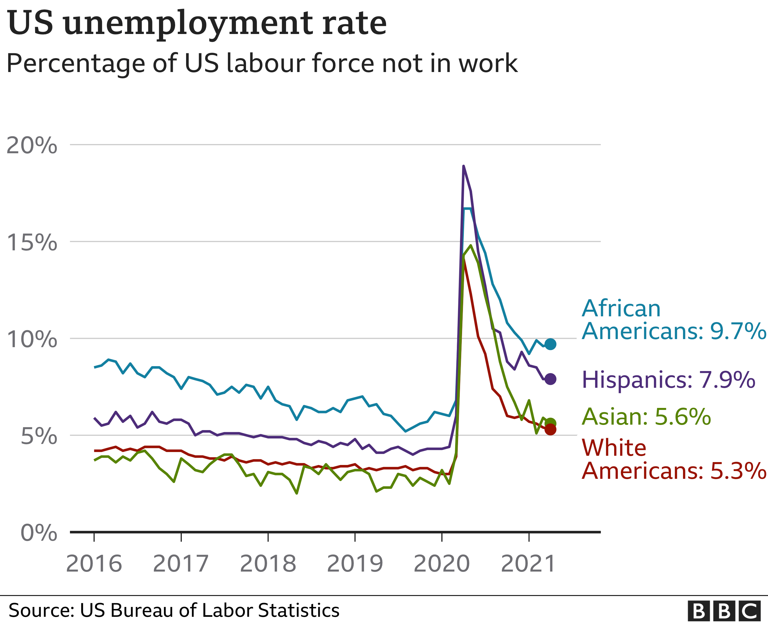 The unemployment rate for African Americans has not fallen fast as it has for white Americans