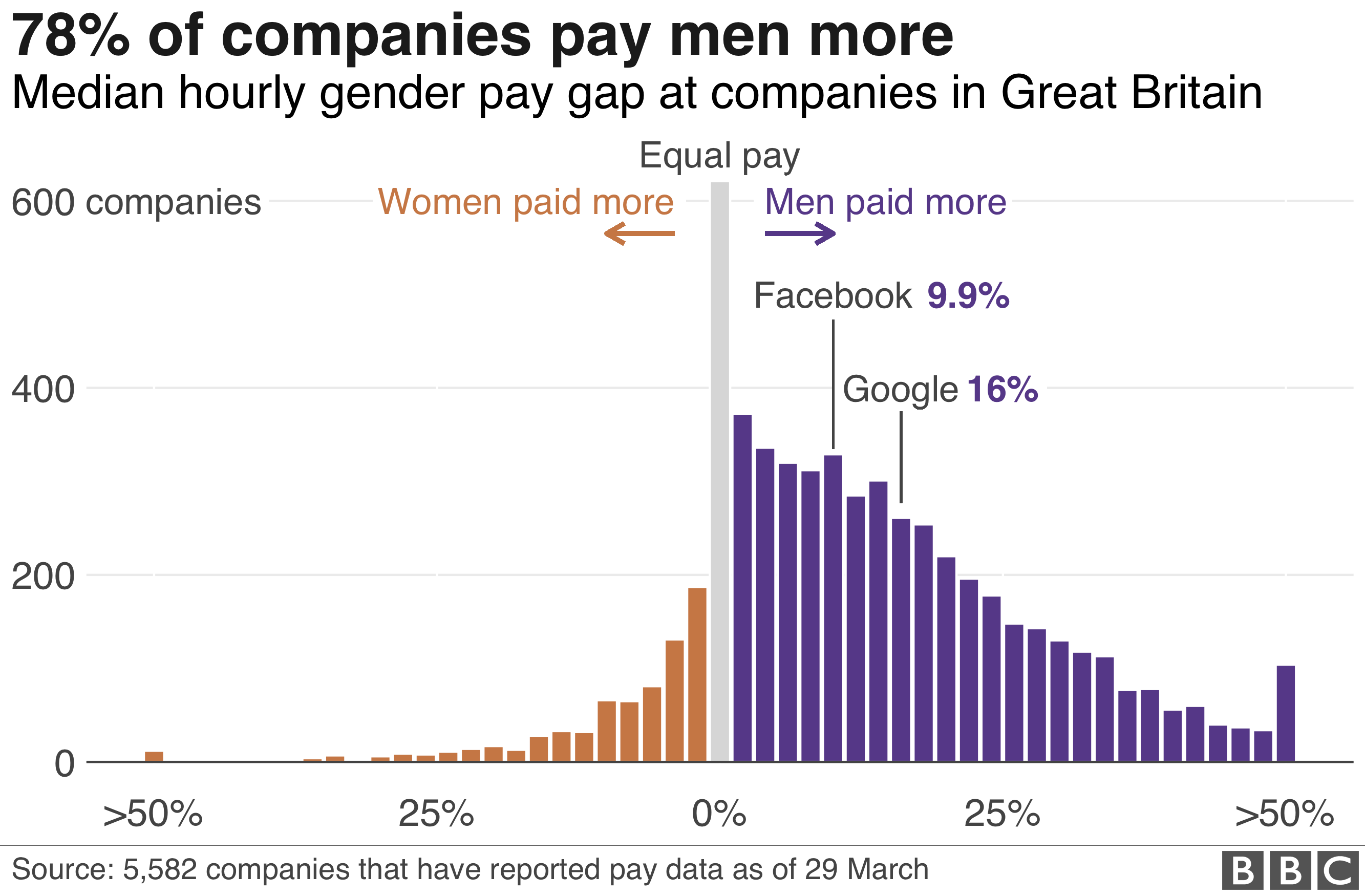 Chart showing that 78% of companies pay men more
