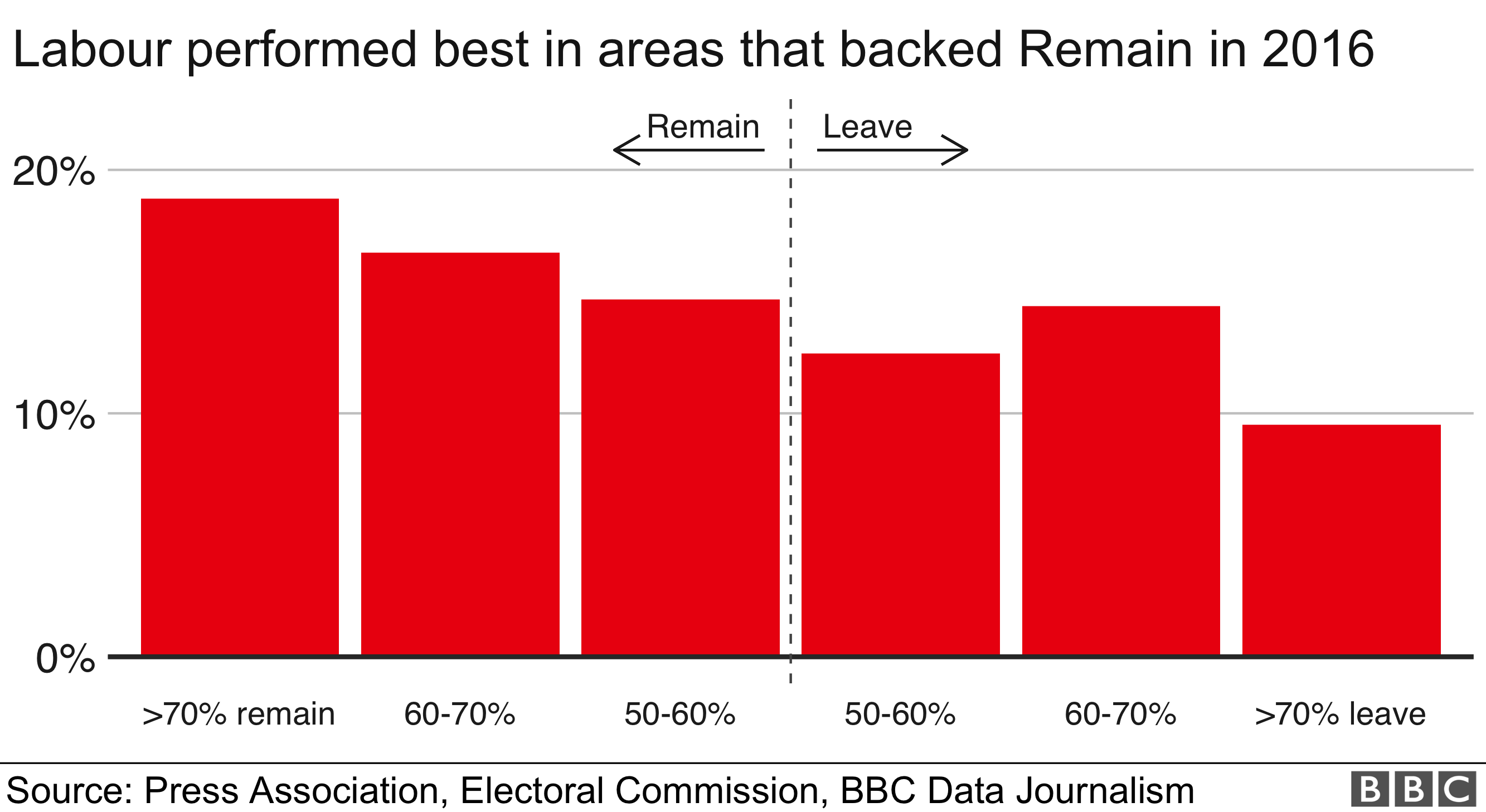 Labour vote by Leave and Remain area