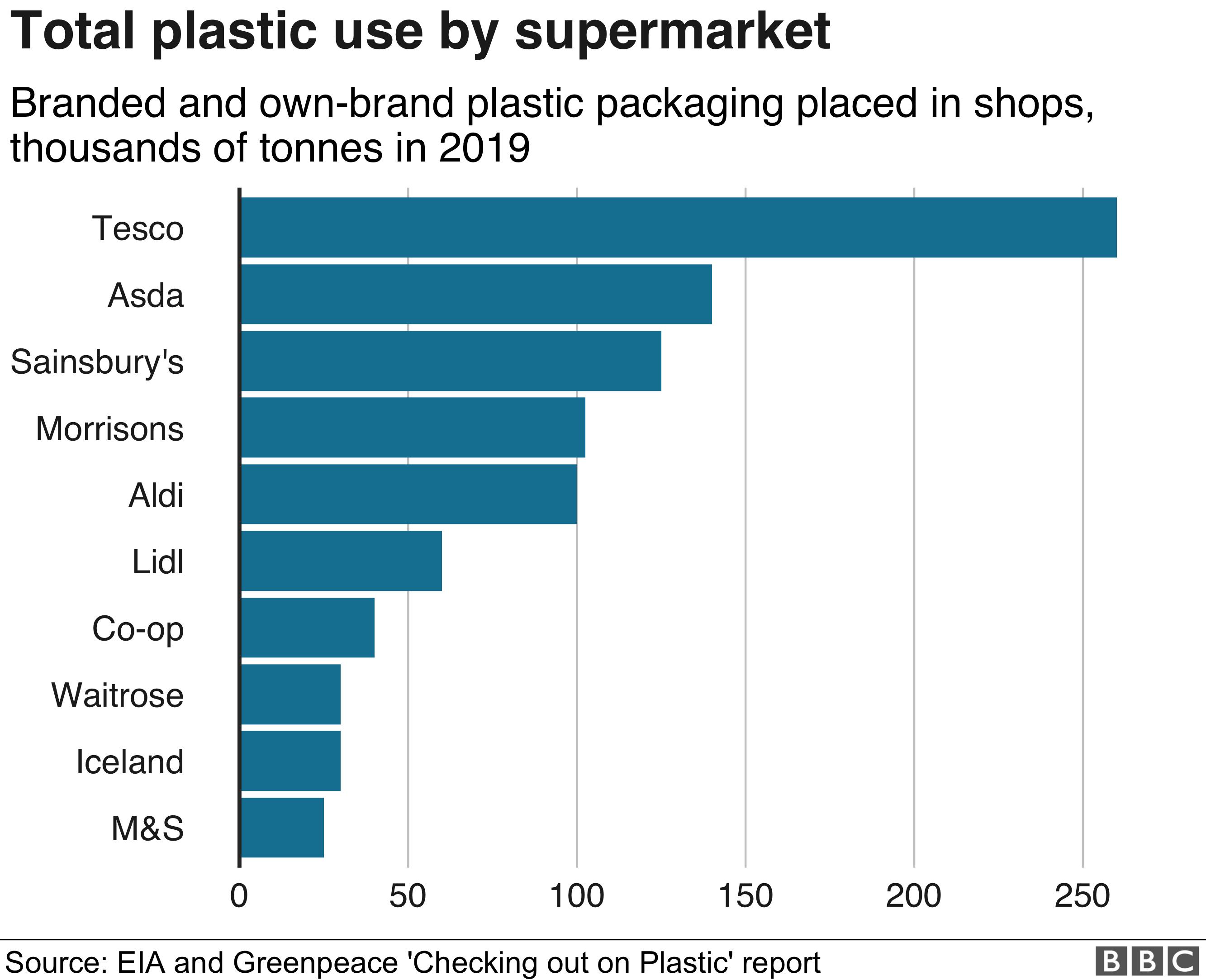 Supermarket plastic use graphic