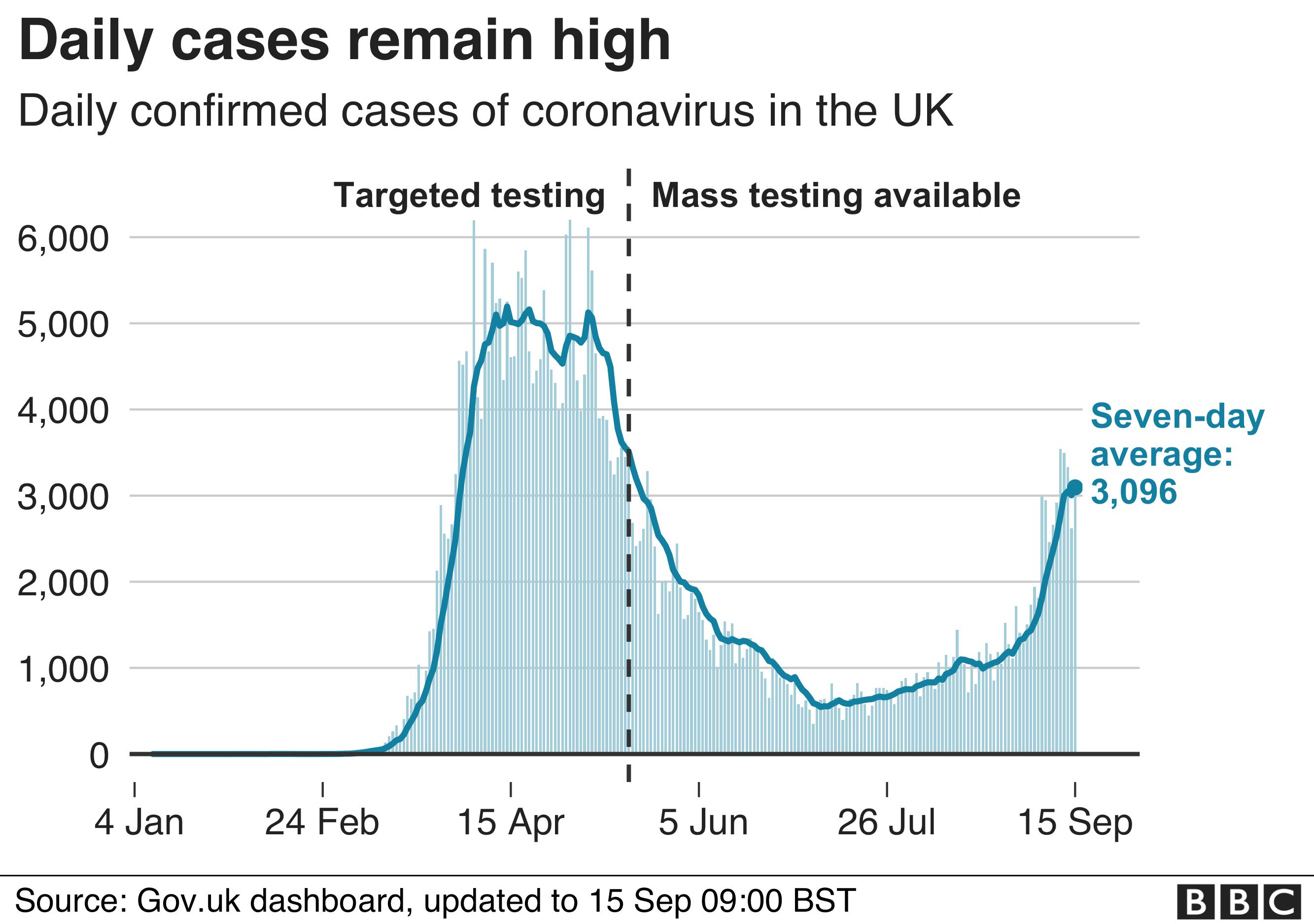 Chart showing daily coronavirus cases remain high