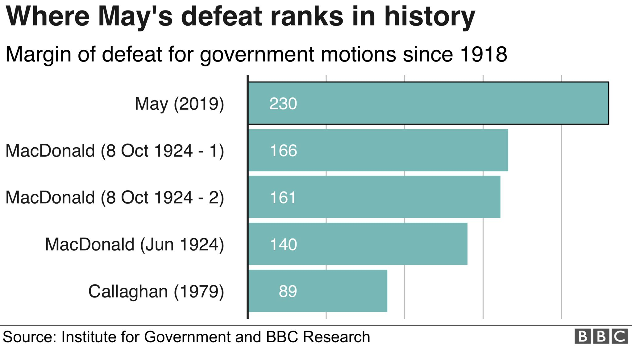 May's defeat ranks as the biggest in history