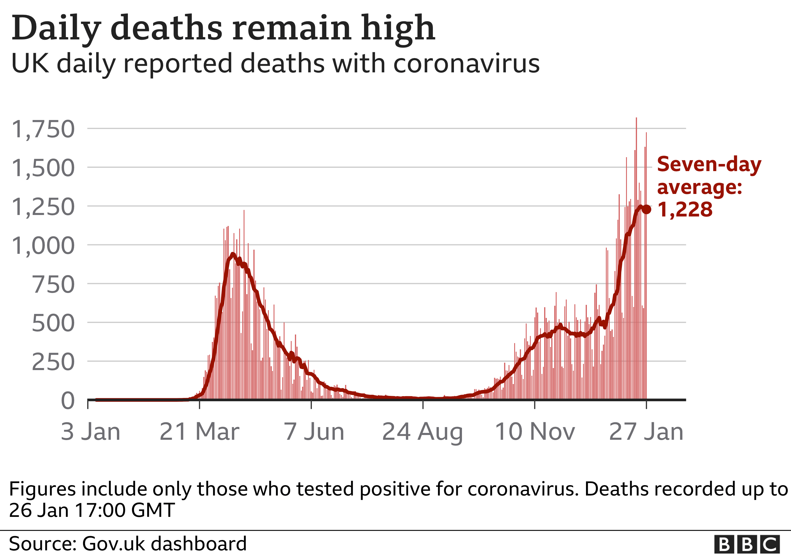 Chart showing daily deaths remain high