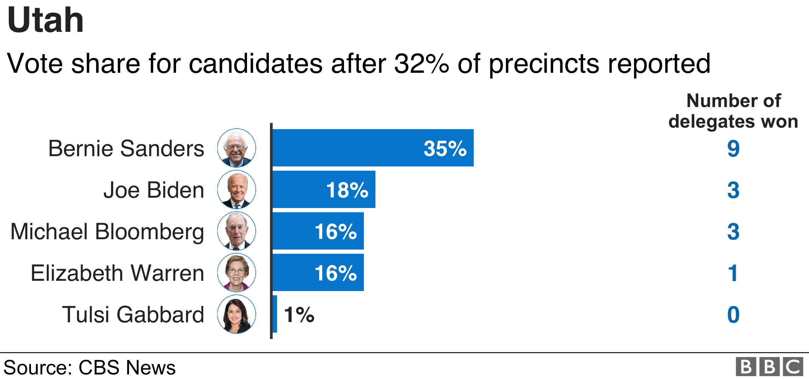Utah results