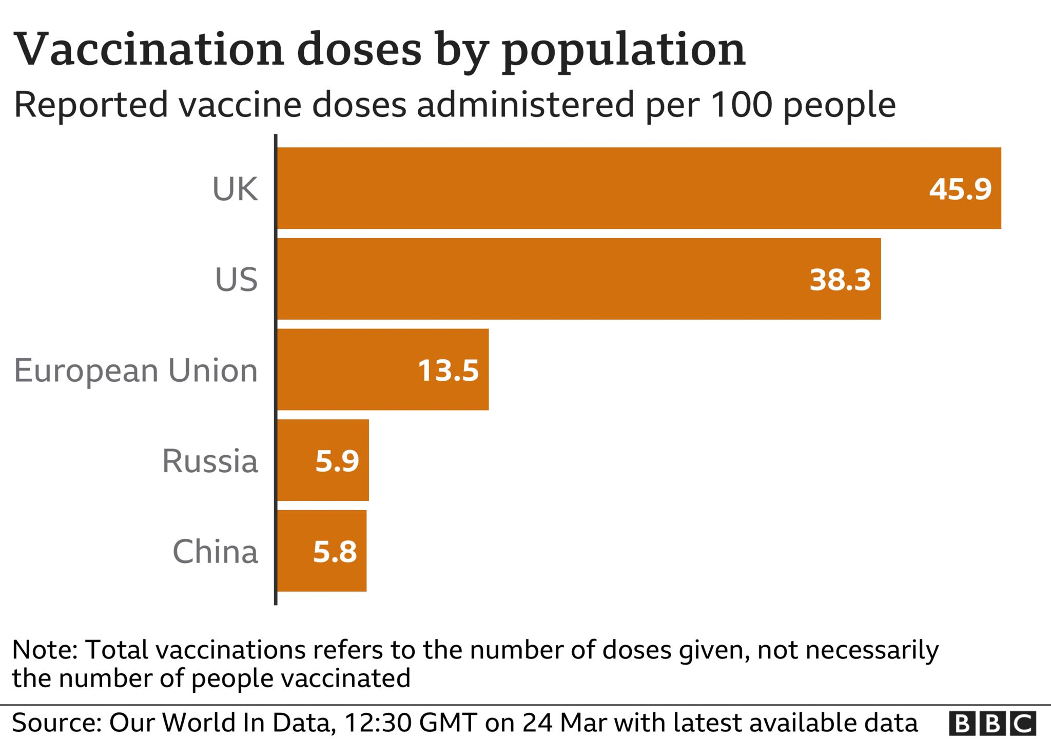Chart showing the number of doses administered in the UK, US, EU, China and Russia