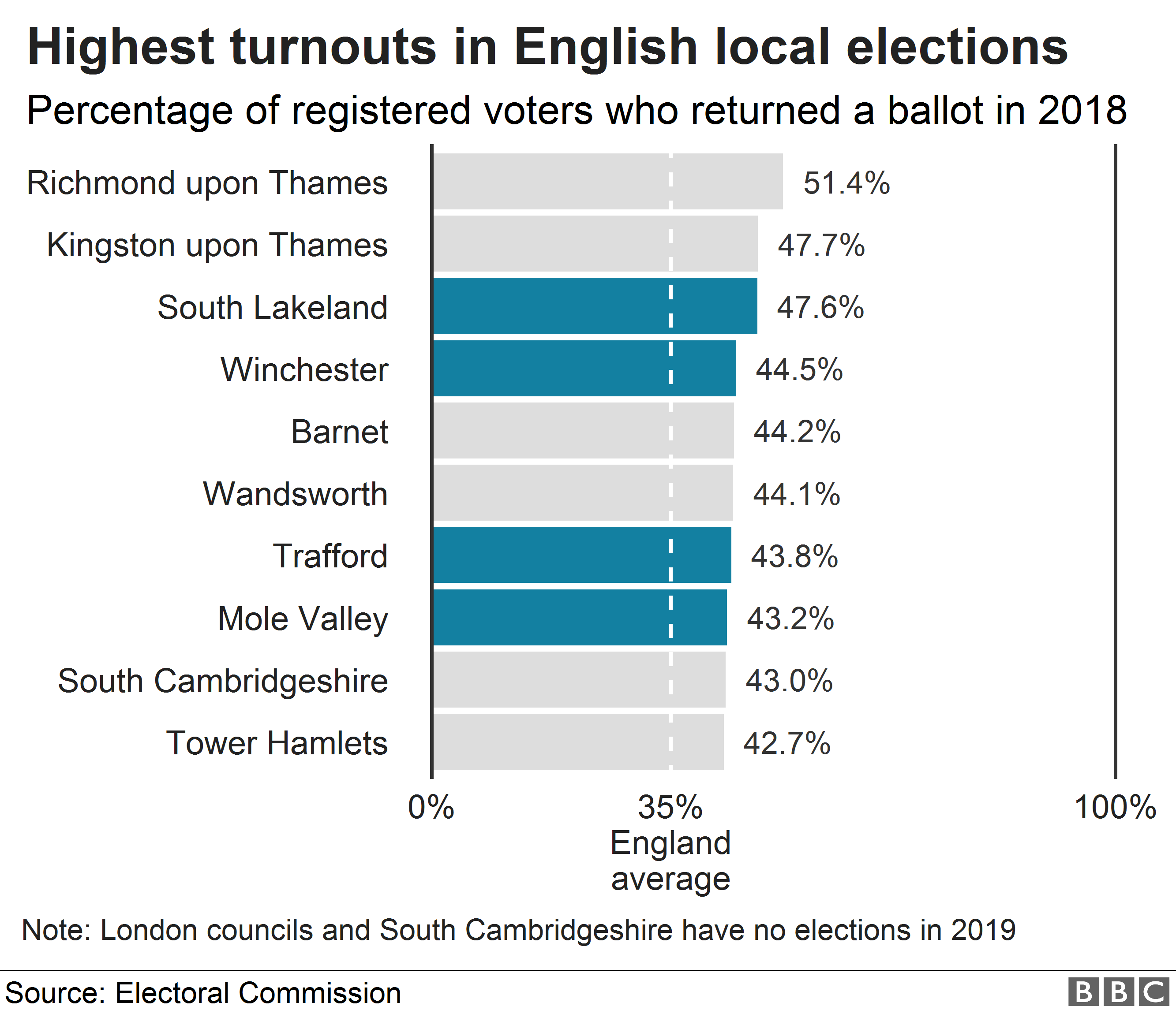 Chart showing the areas with the highest turnouts