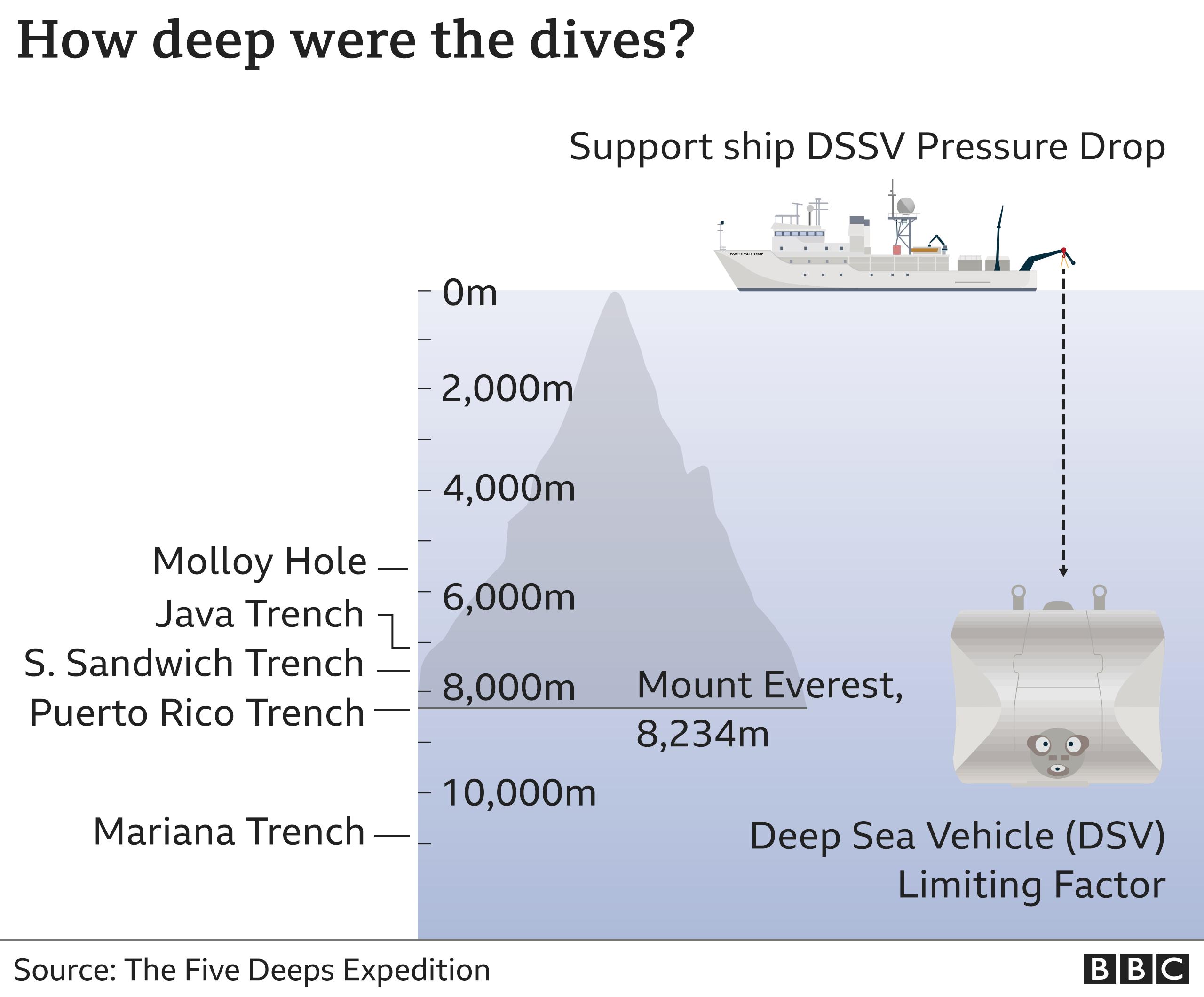 Five Deeps